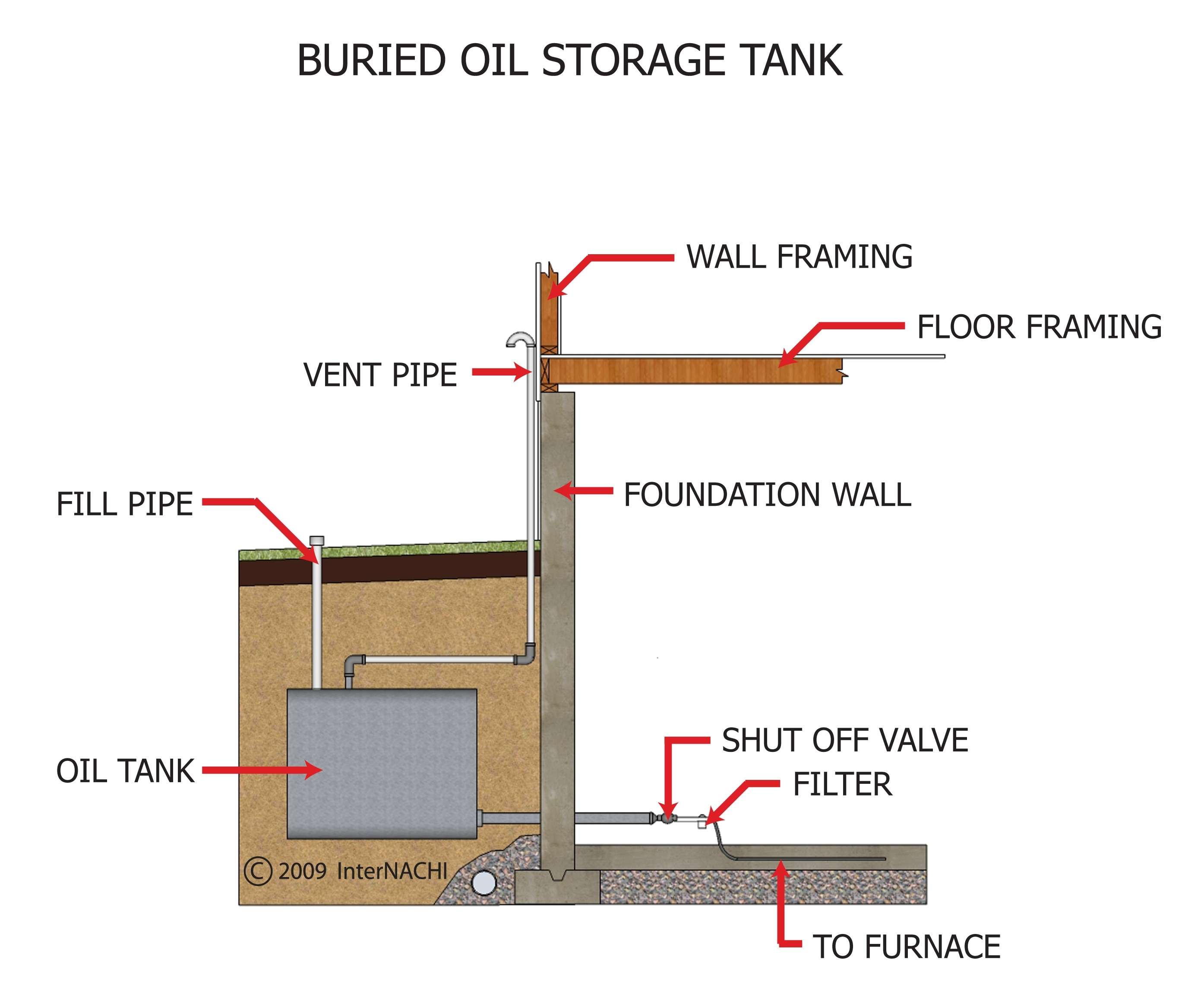 Buried oil storage tank.