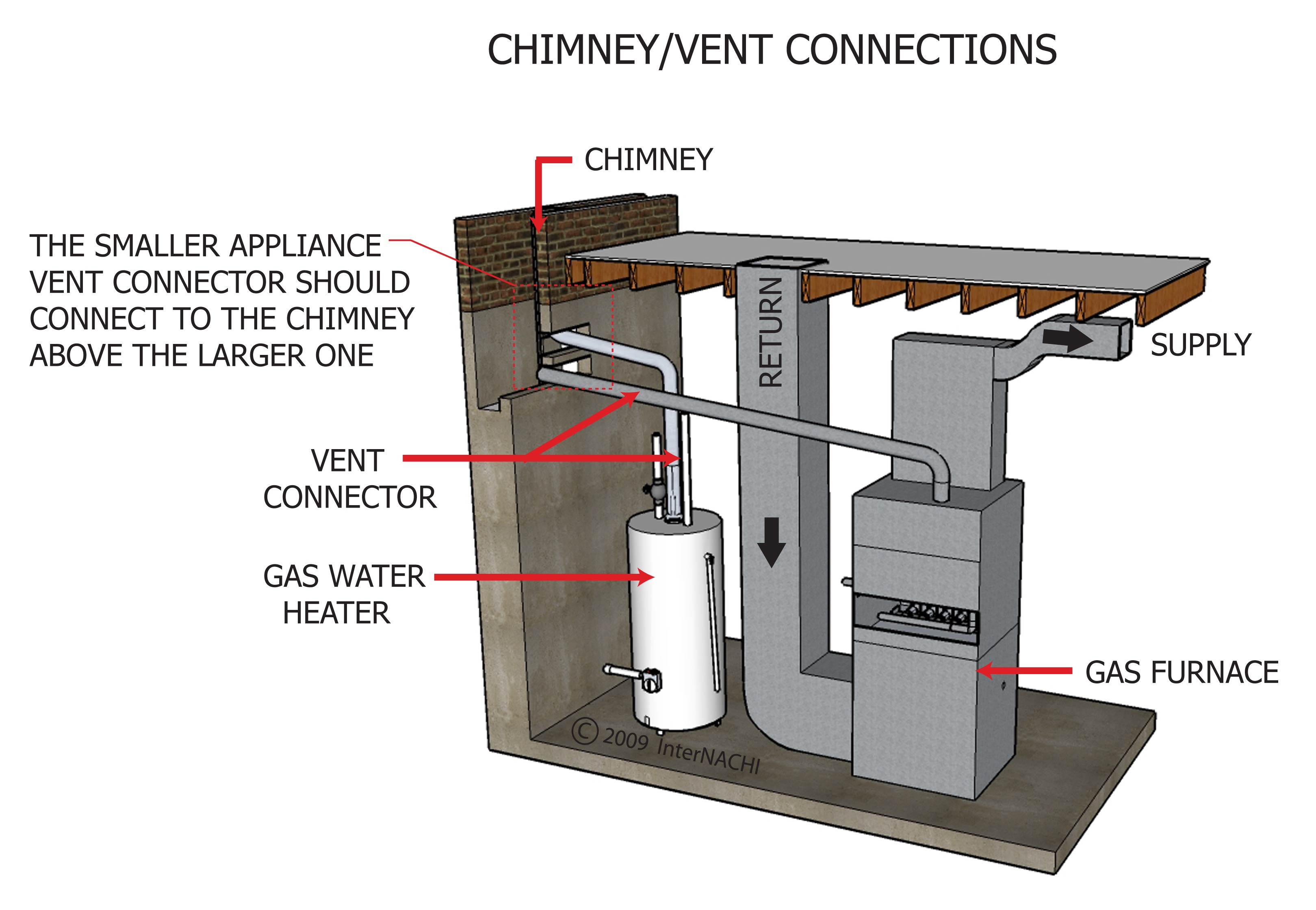 Chimney vent connection.