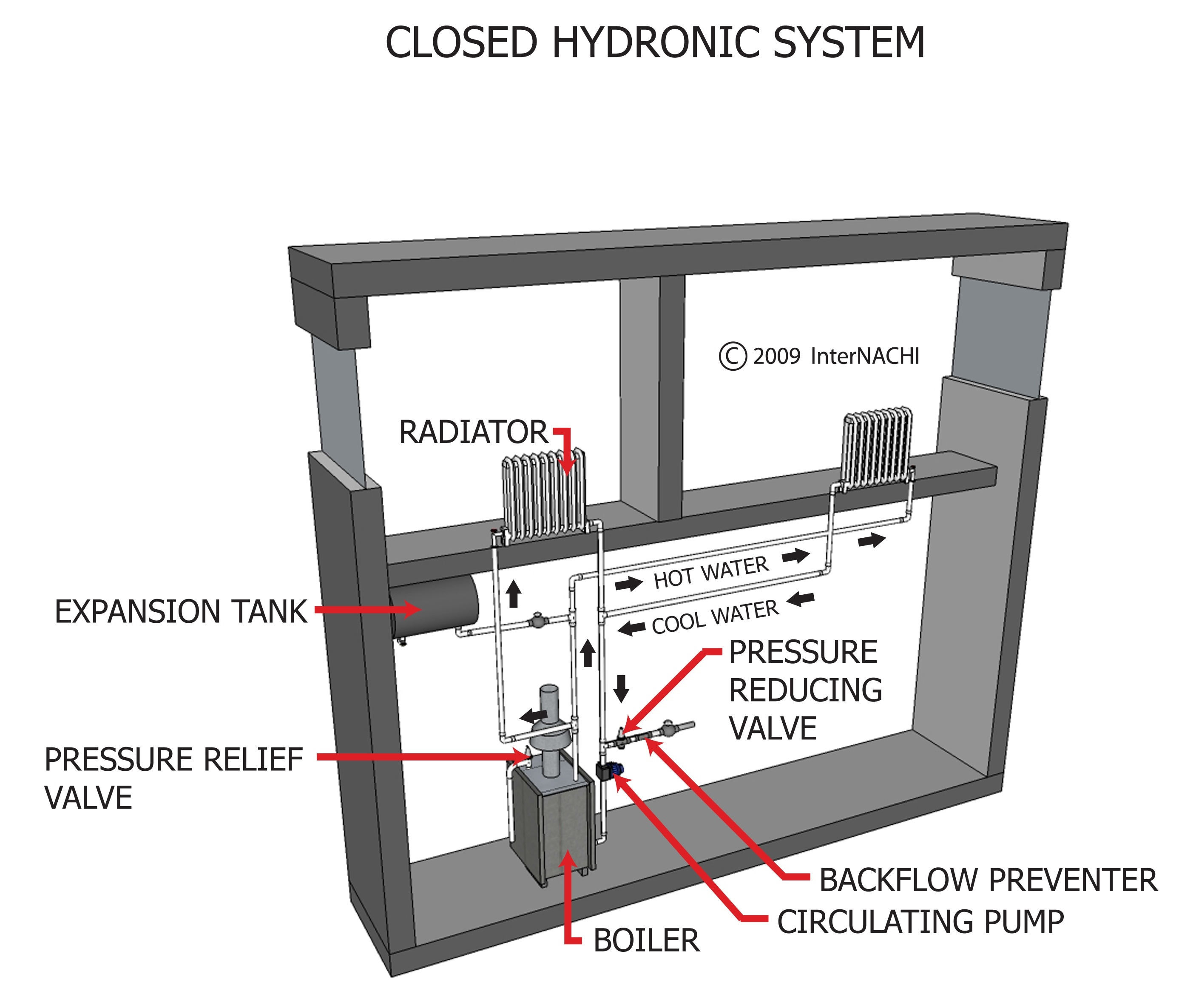 Closed hydronic system.
