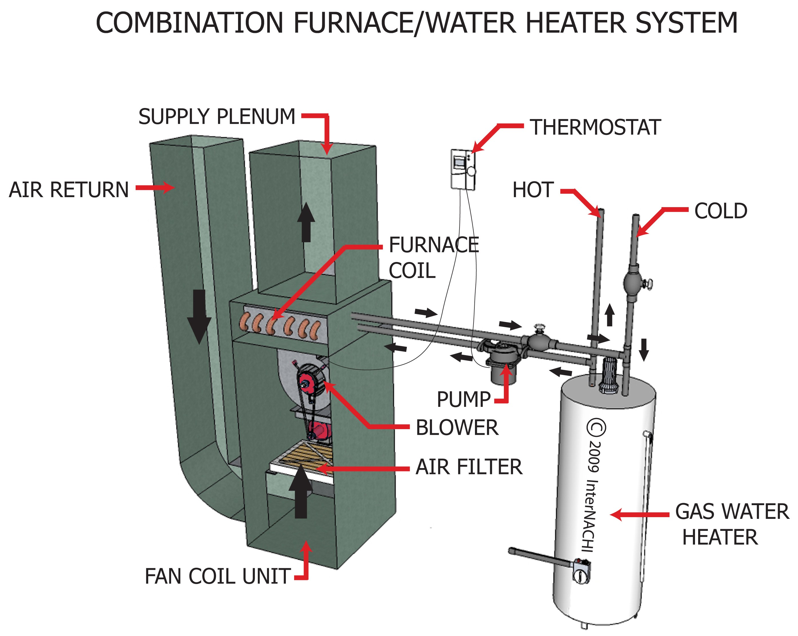 Combination furnace & water heater system.