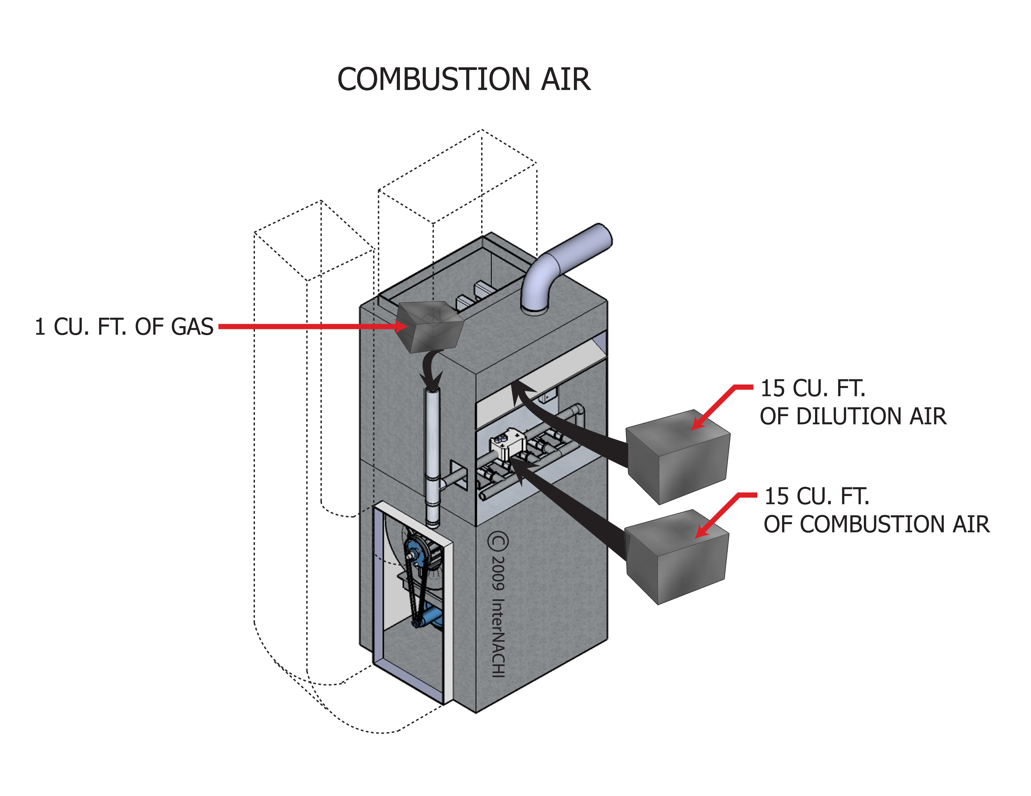 Combustion air.