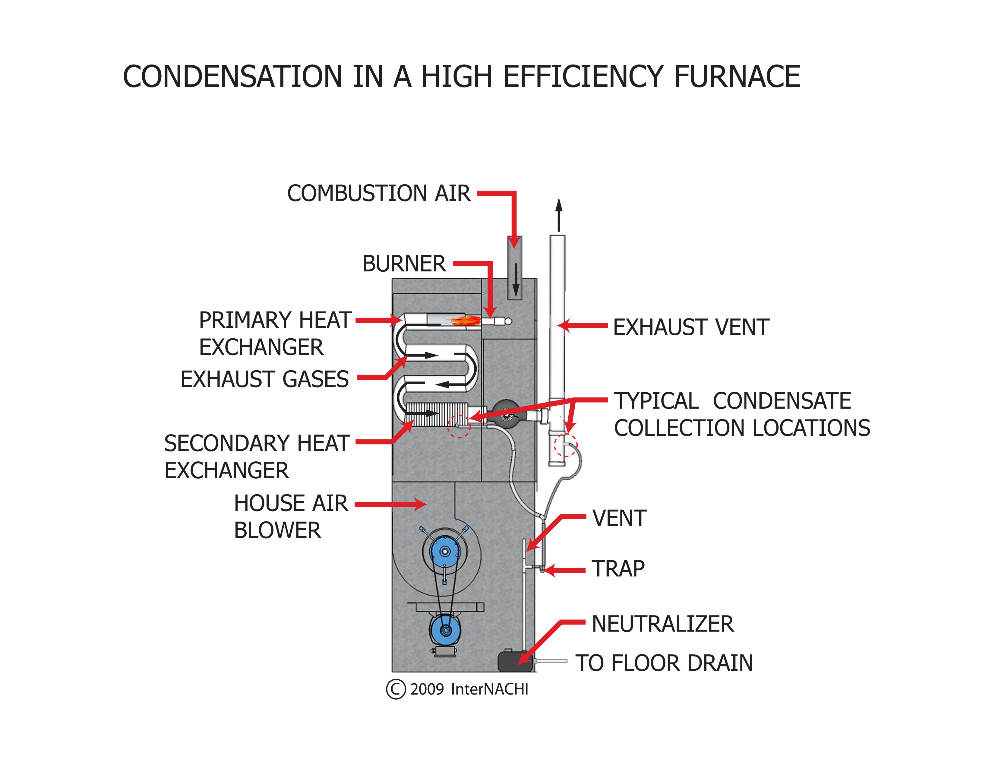 Condensation in a high-efficiency furnace.