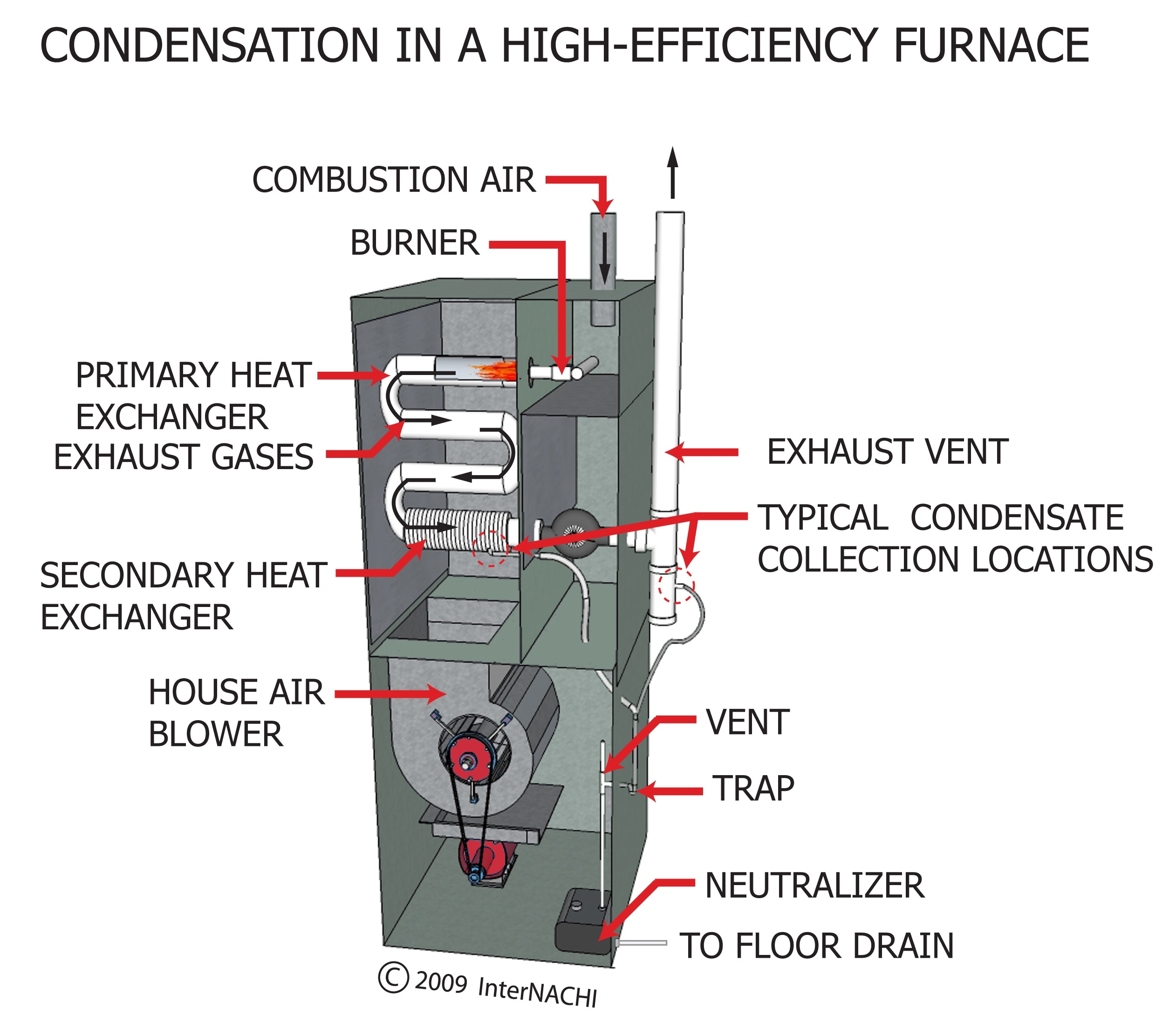 Gas Furnace Condensate Removal Diagram Data Schema How To Wire A Index Of Gallery Images Hvac Heating Thermostat Wiring