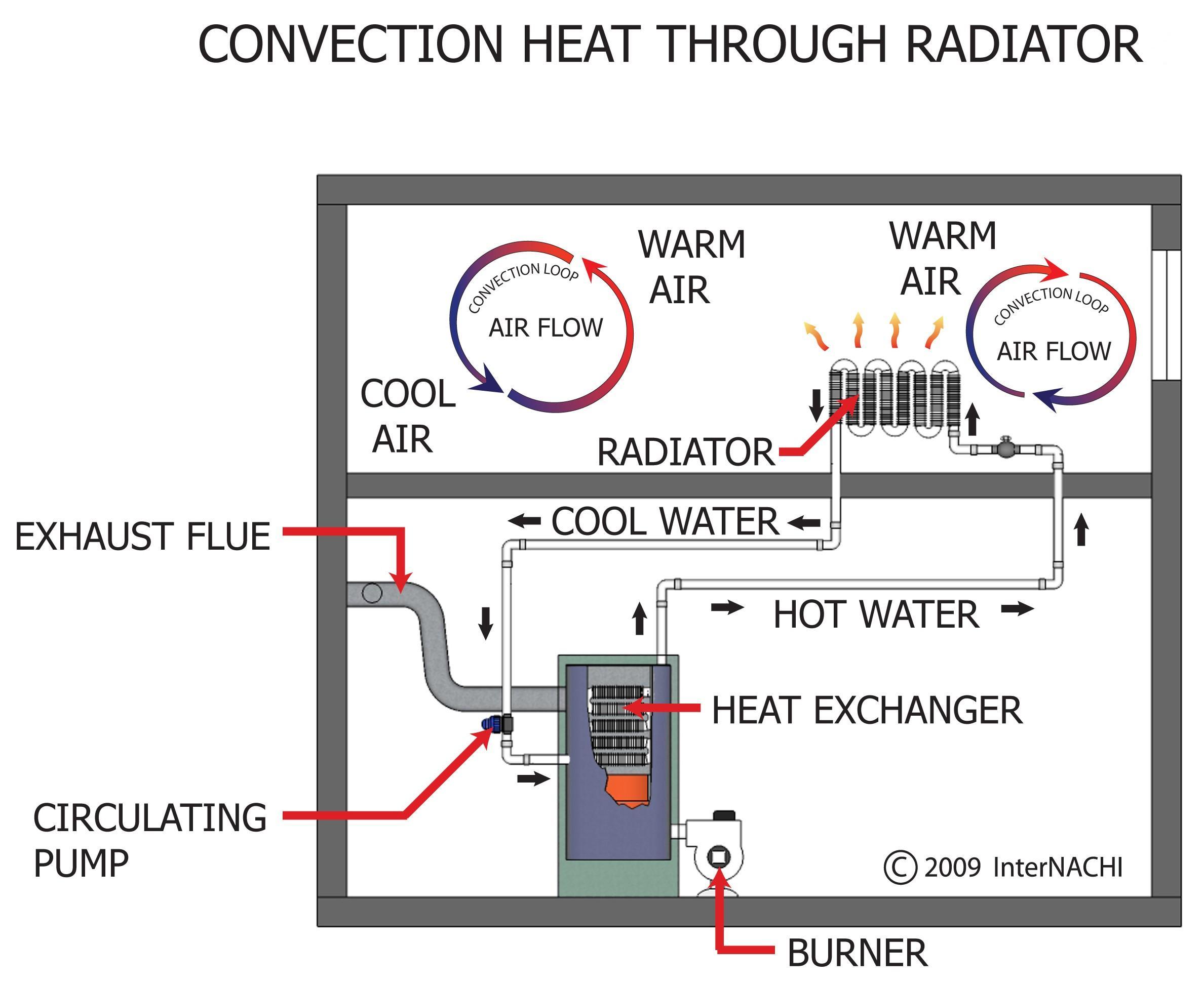 Convection heat through radiator.