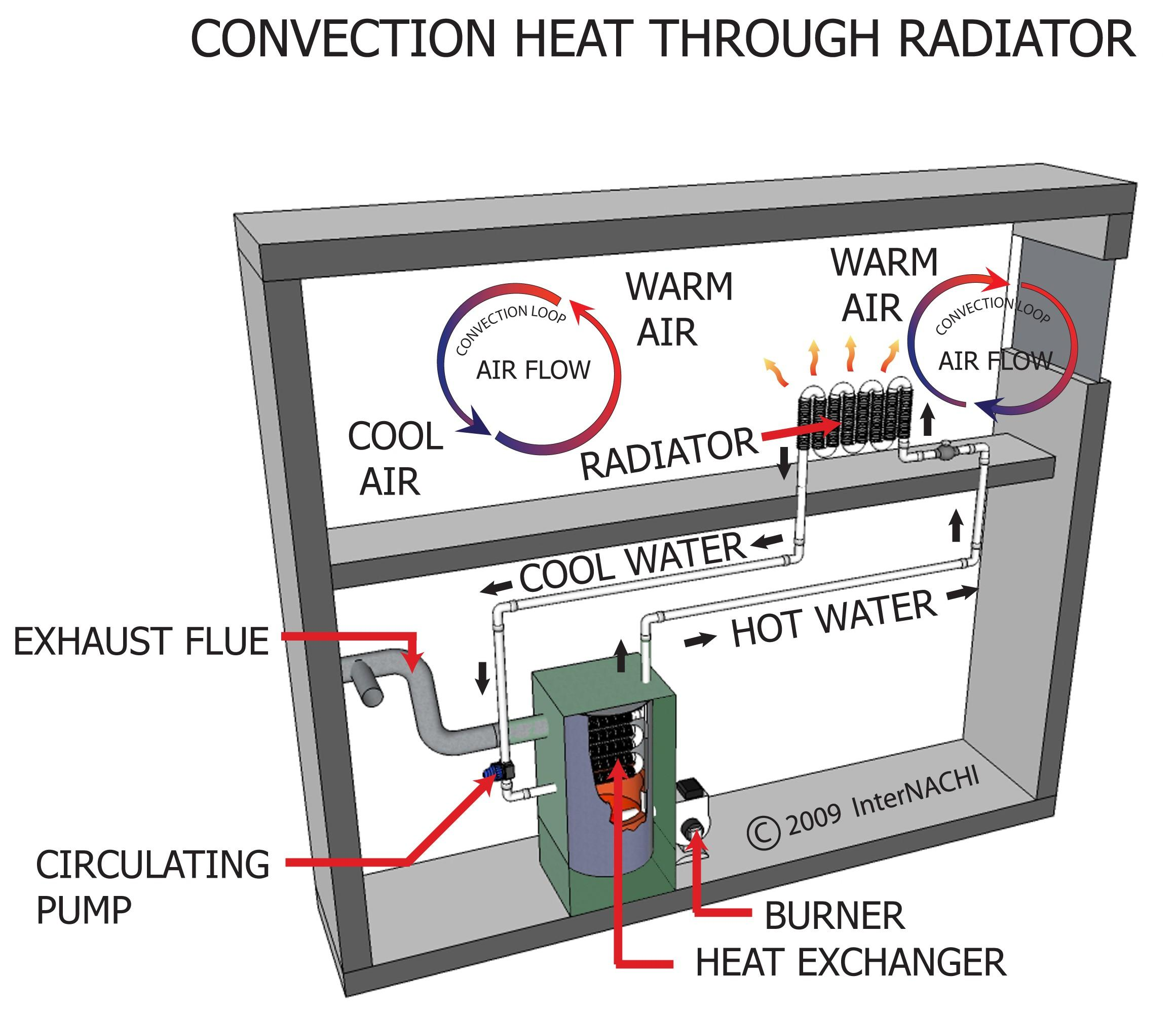 Convection heat through radiator.