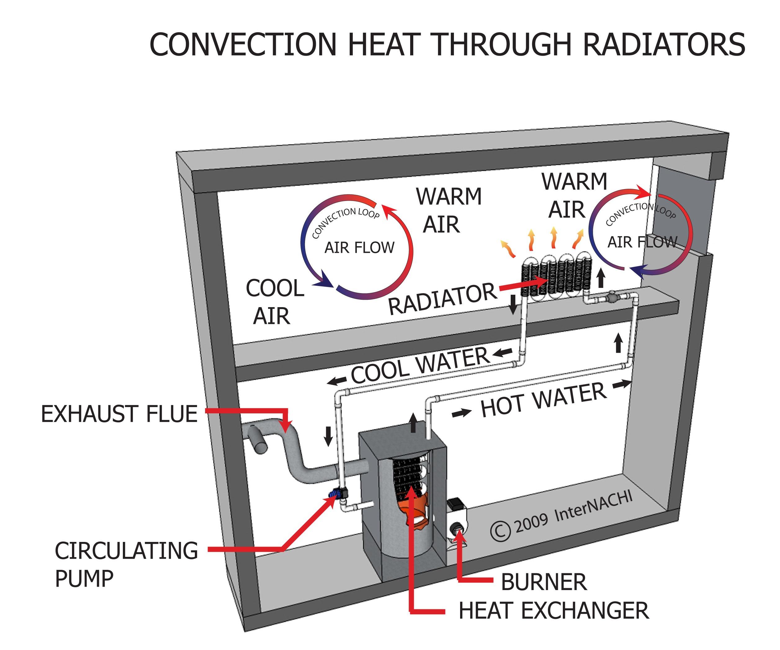 Convection heat-through radiators.