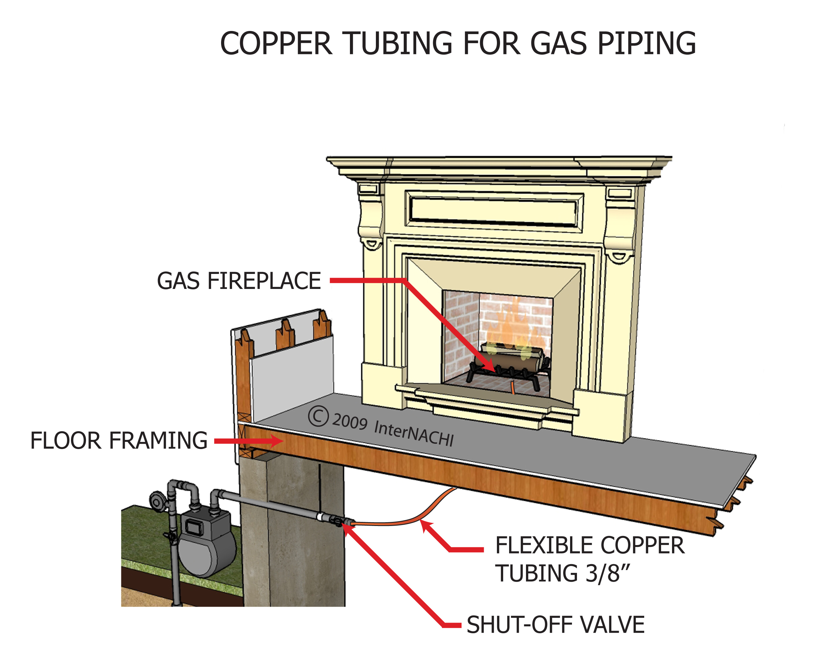 Copper tubing for gas piping.