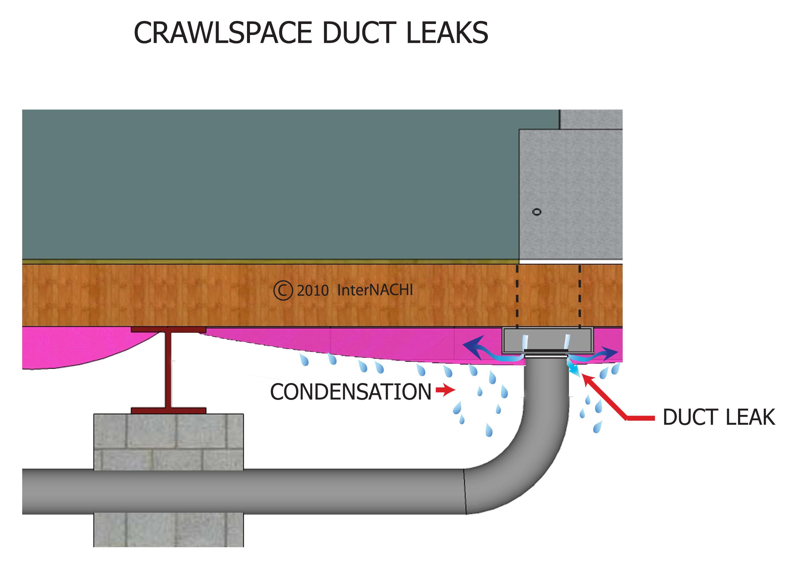 Crawlspace duct leaks.