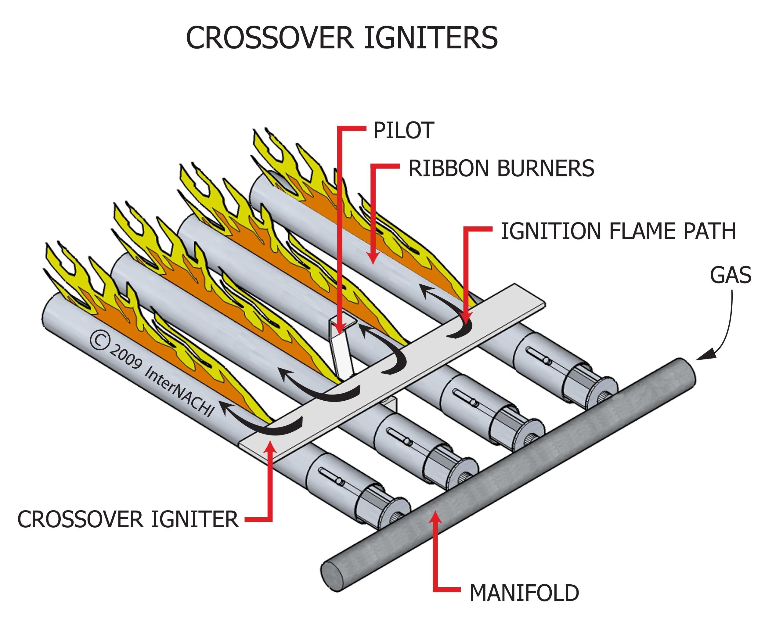 Crossover igniters.