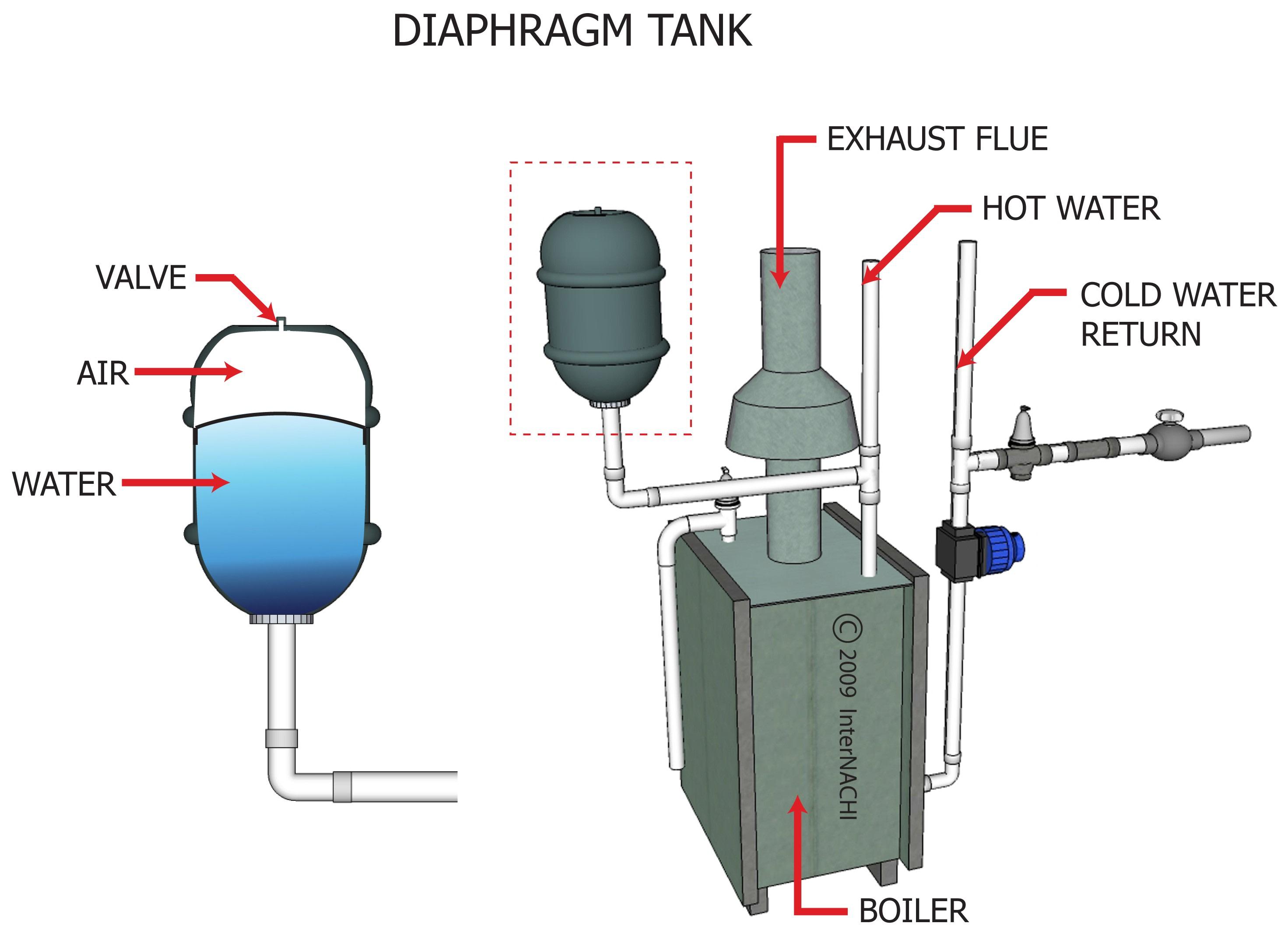 Diaphragm tank.