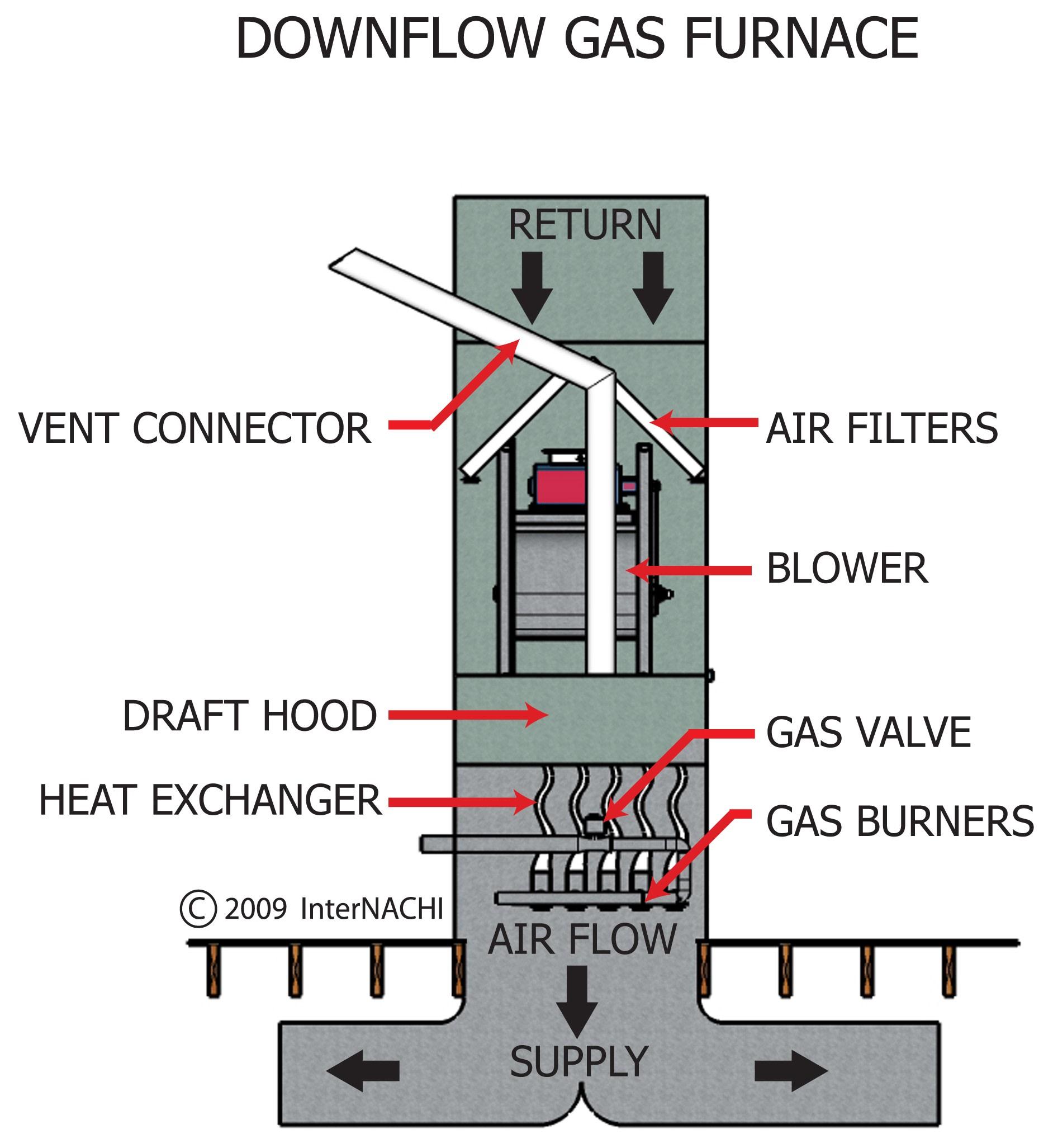 Downflow gas furnace.