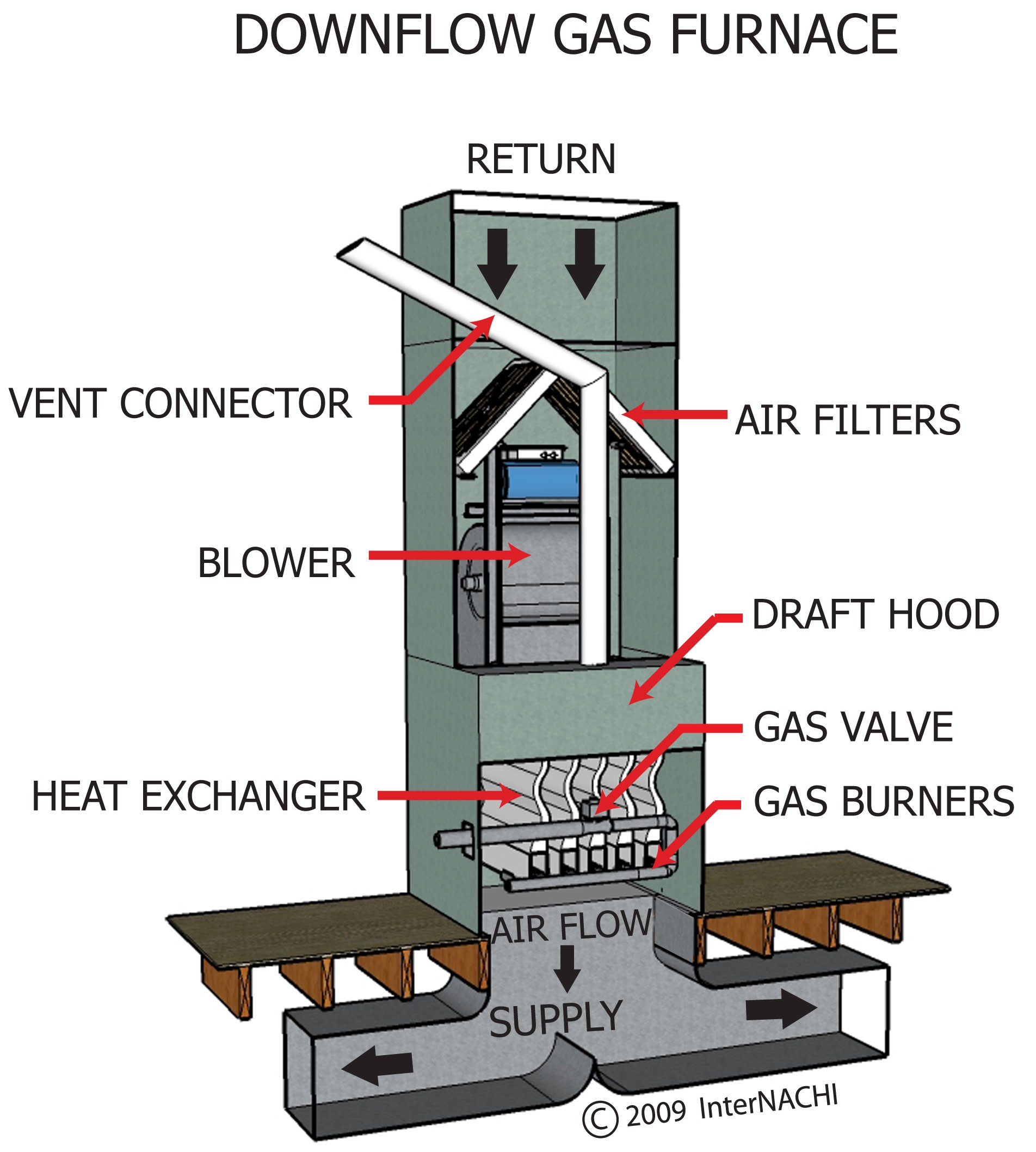 Downflow Gas Furnace