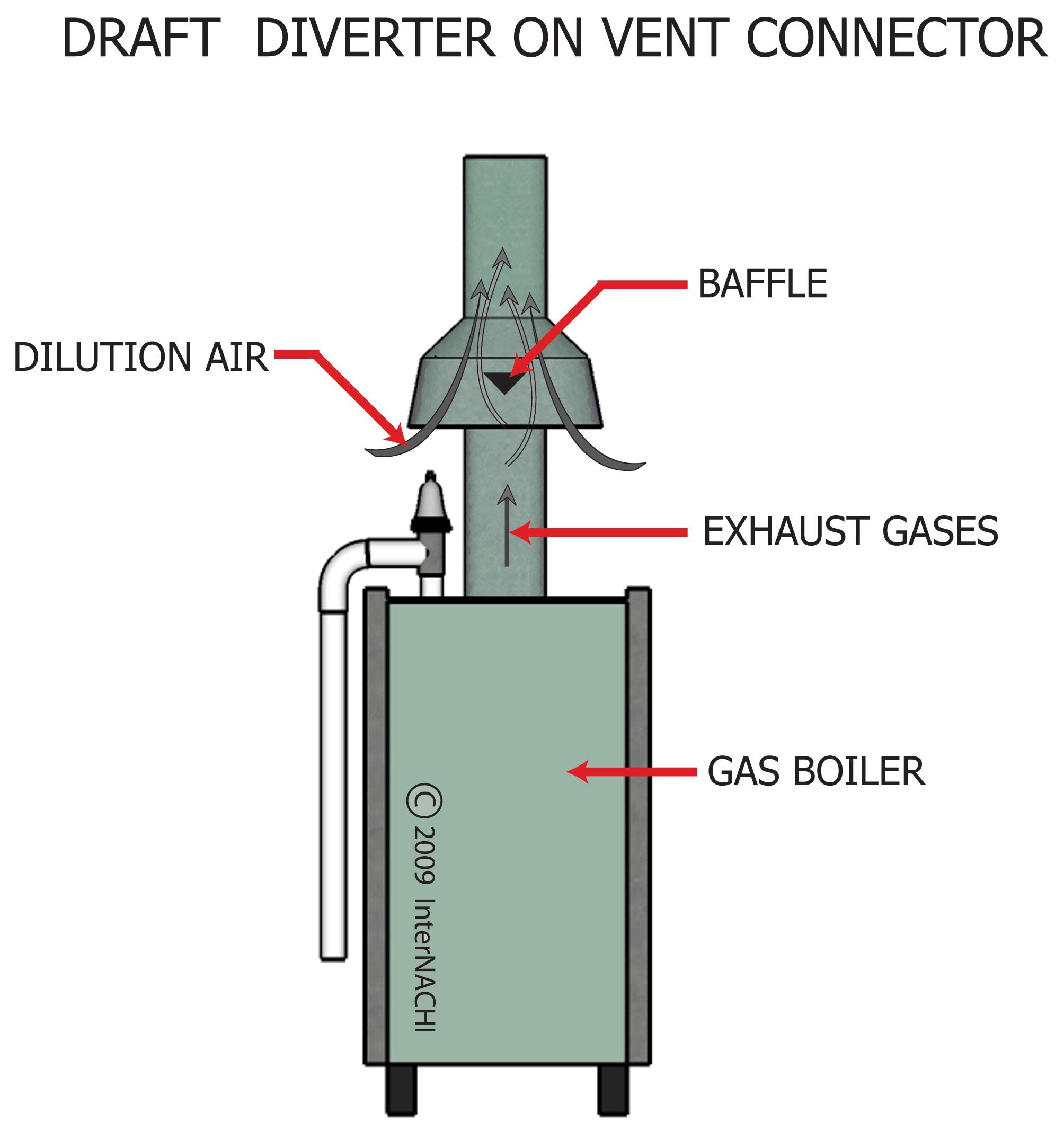 Draft diverter on vent connector.