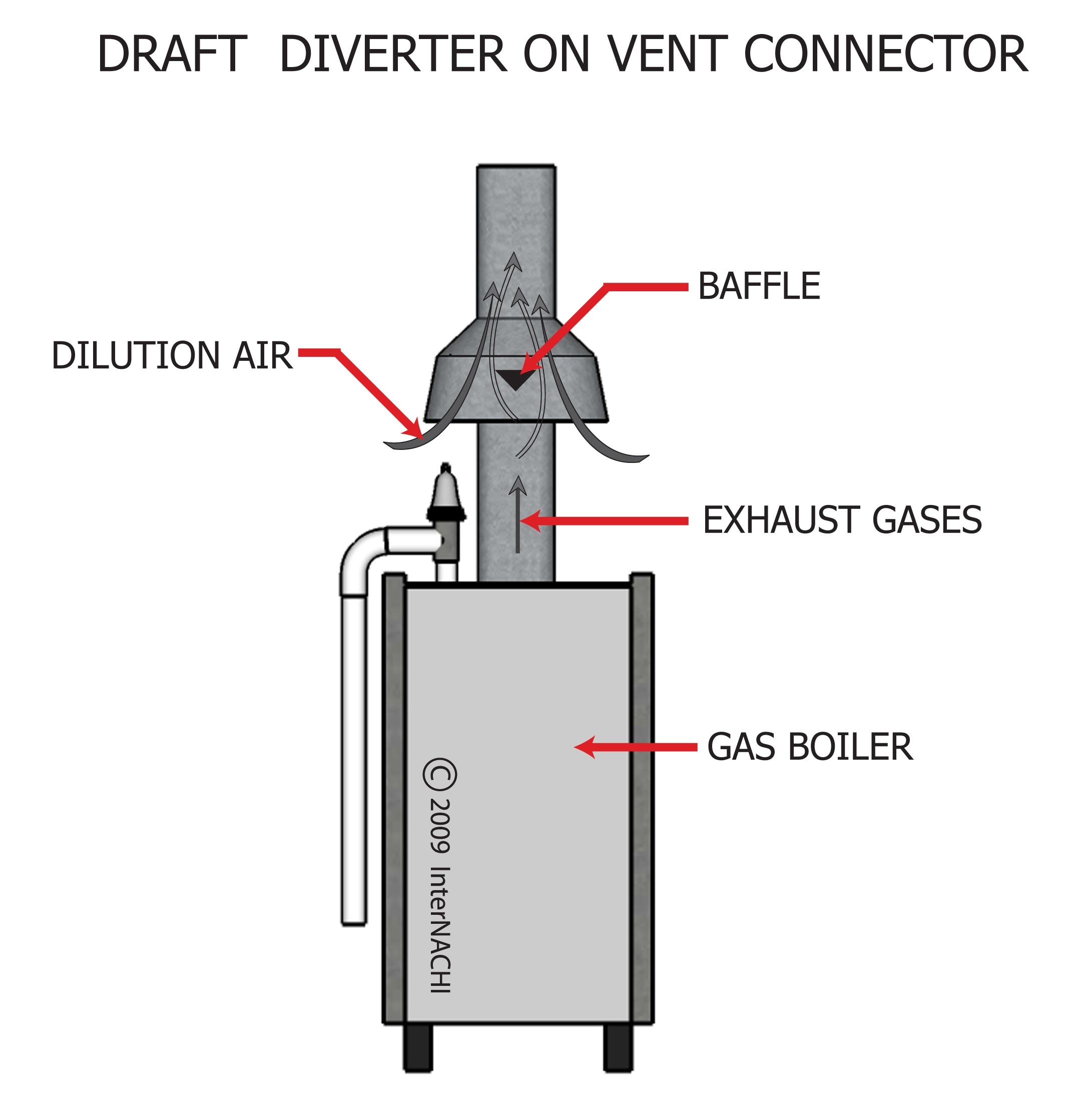 Draft diverter on vent connector.