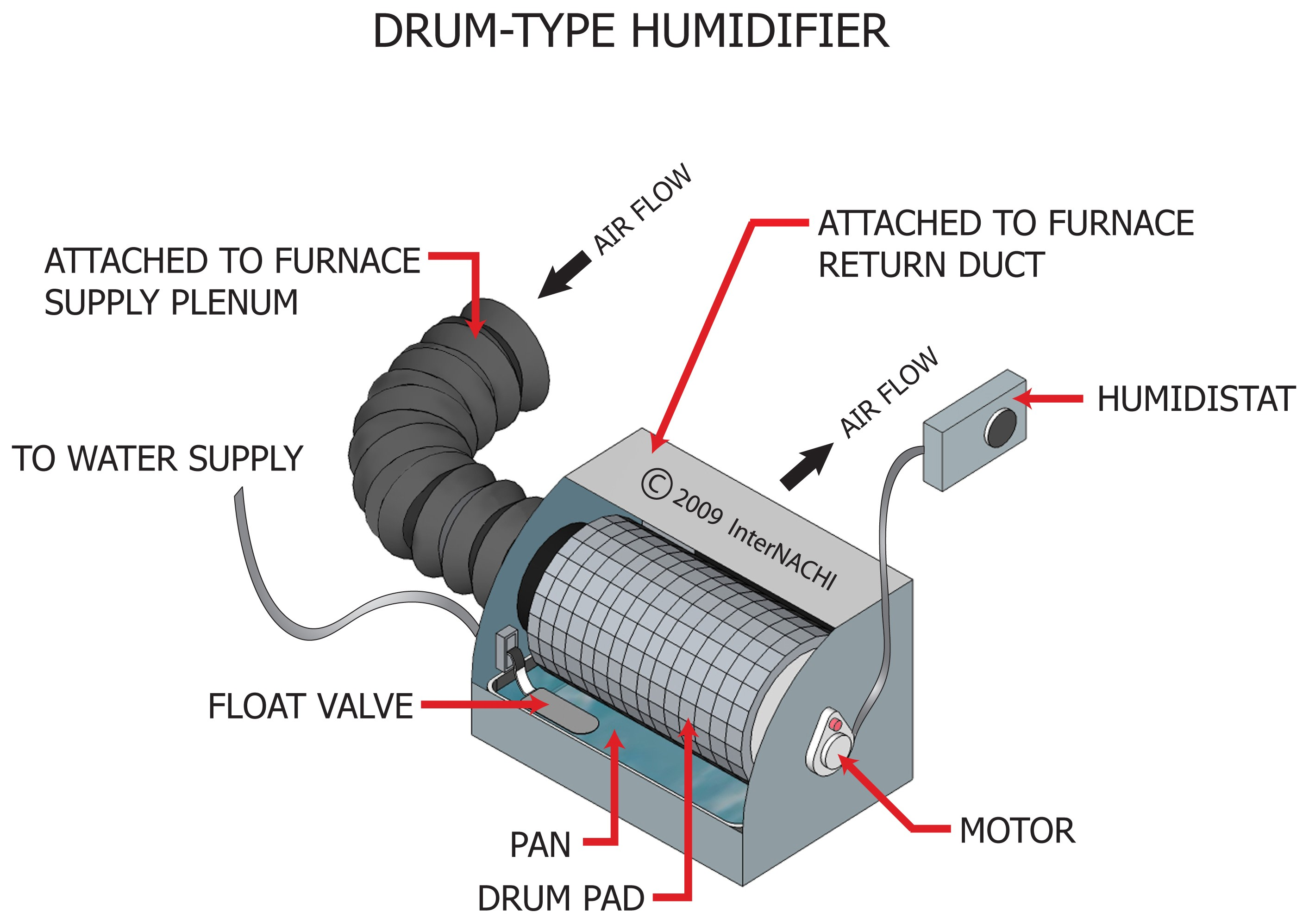 Drum-type humidifier.