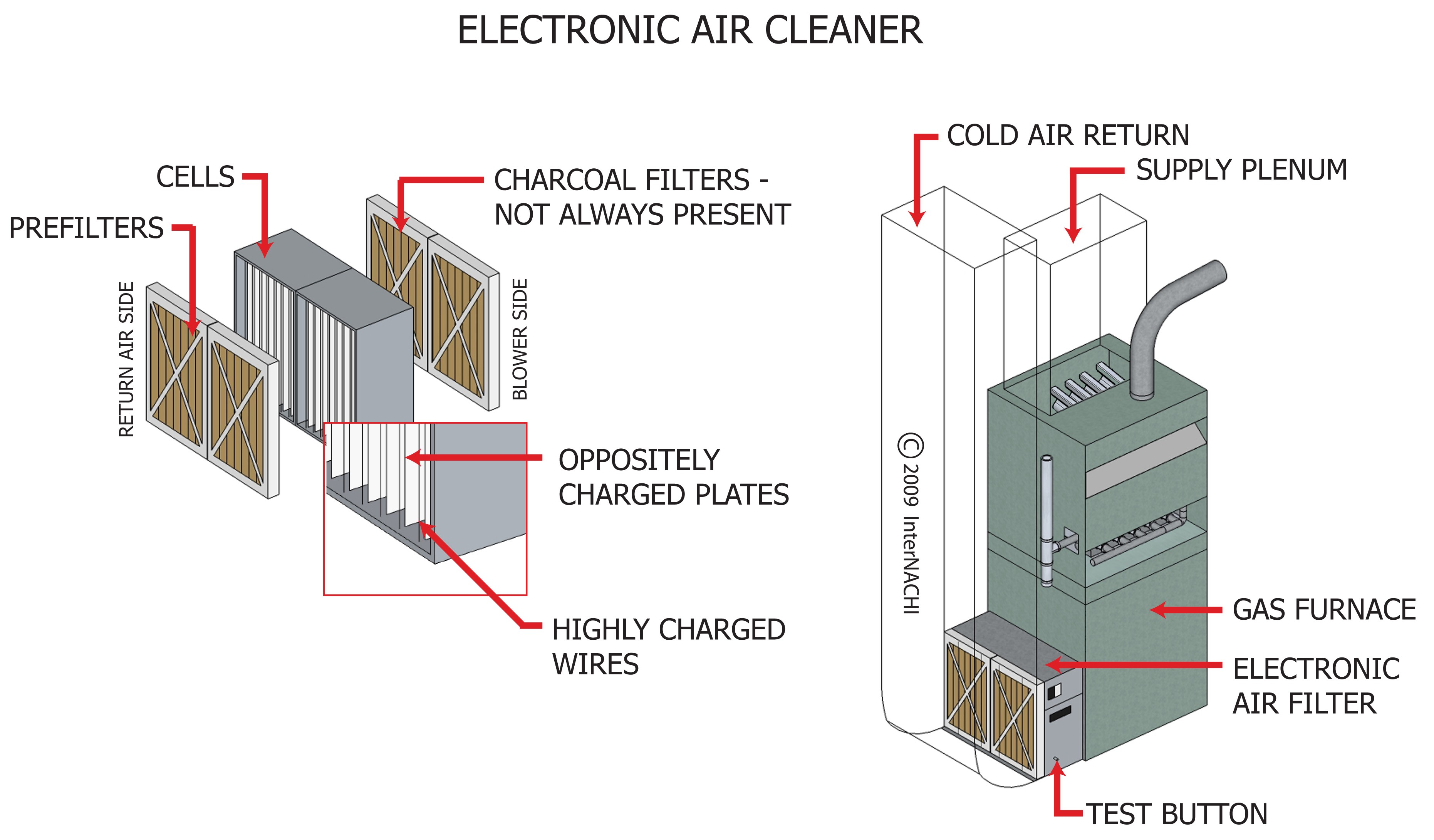 Electronic air cleaner.
