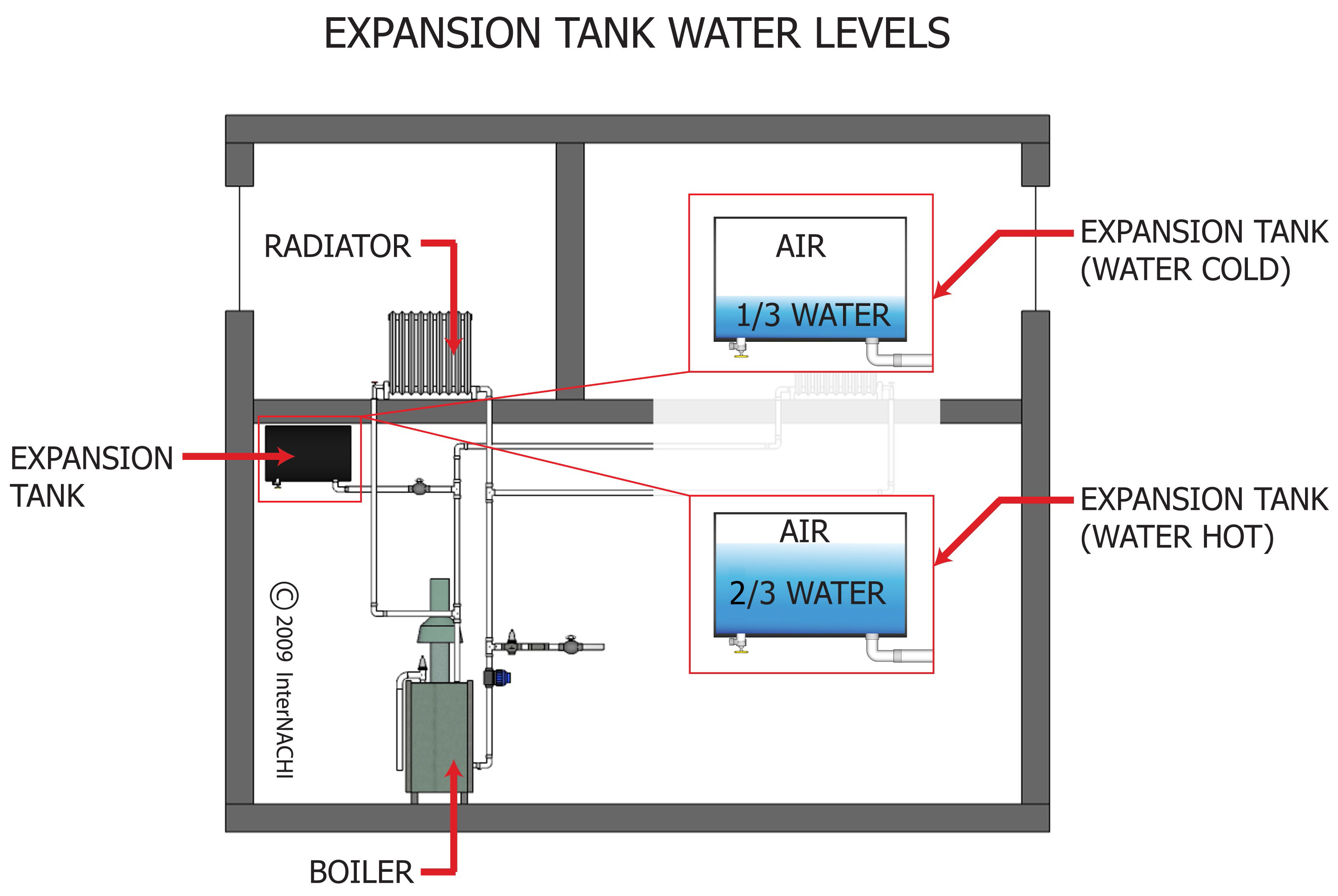 Expansion tank water levels.