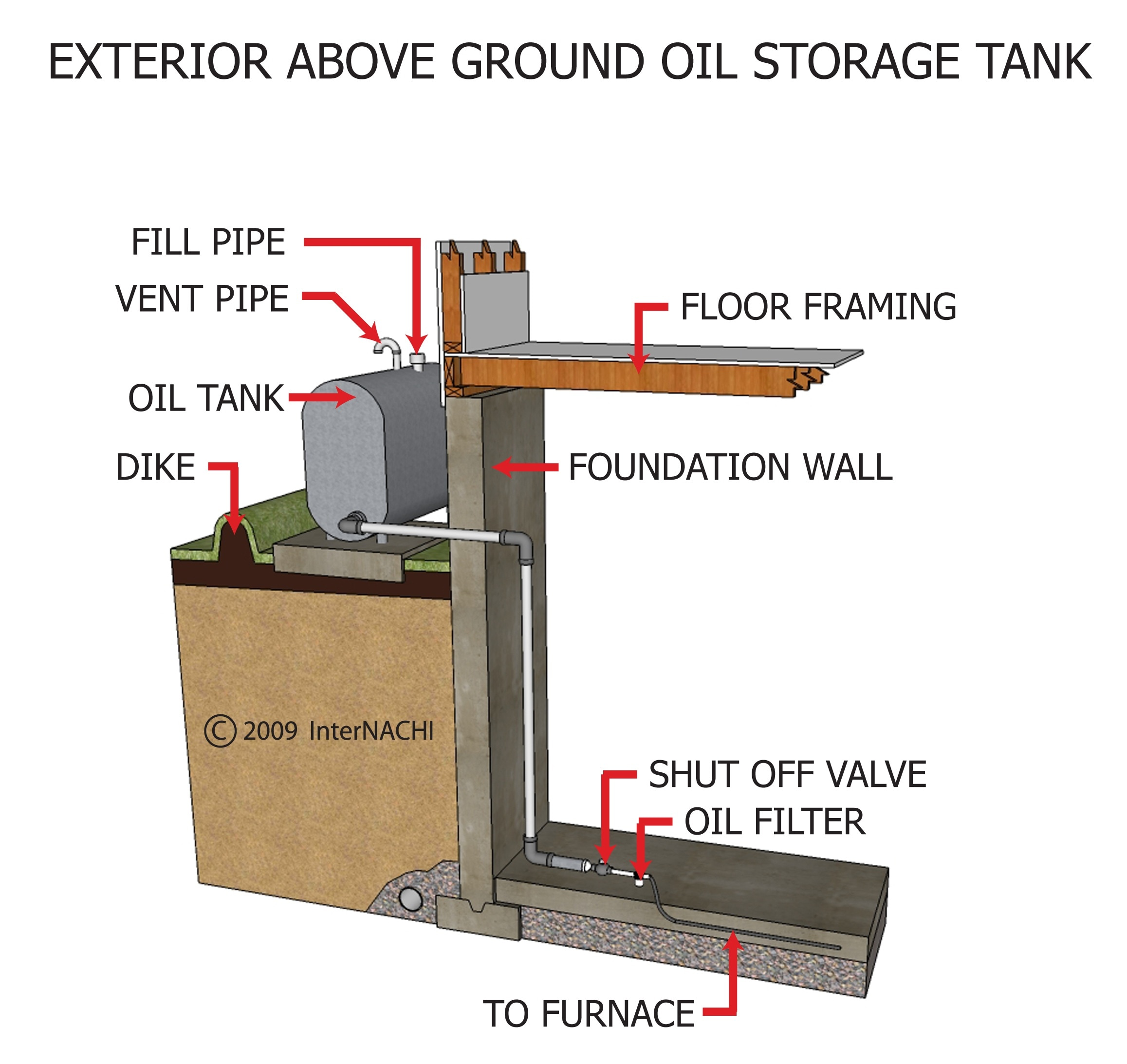 Exterior, above-ground oil storage tank.