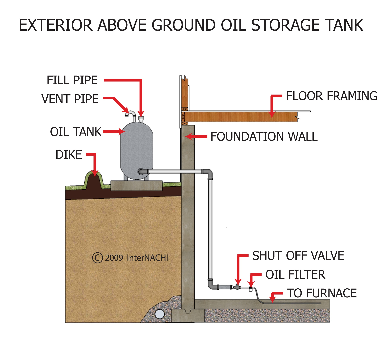 Exterior, above-ground oil storage tank.