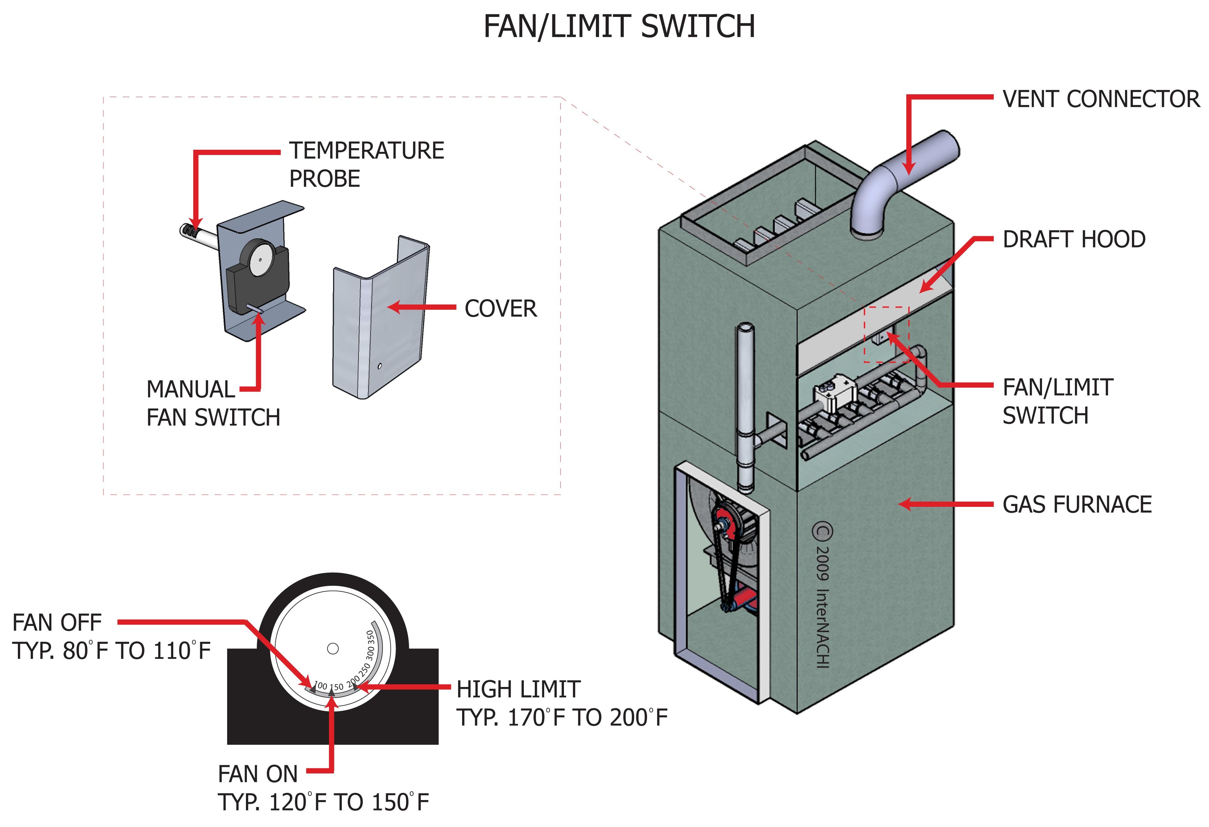 Fan/limit switch.