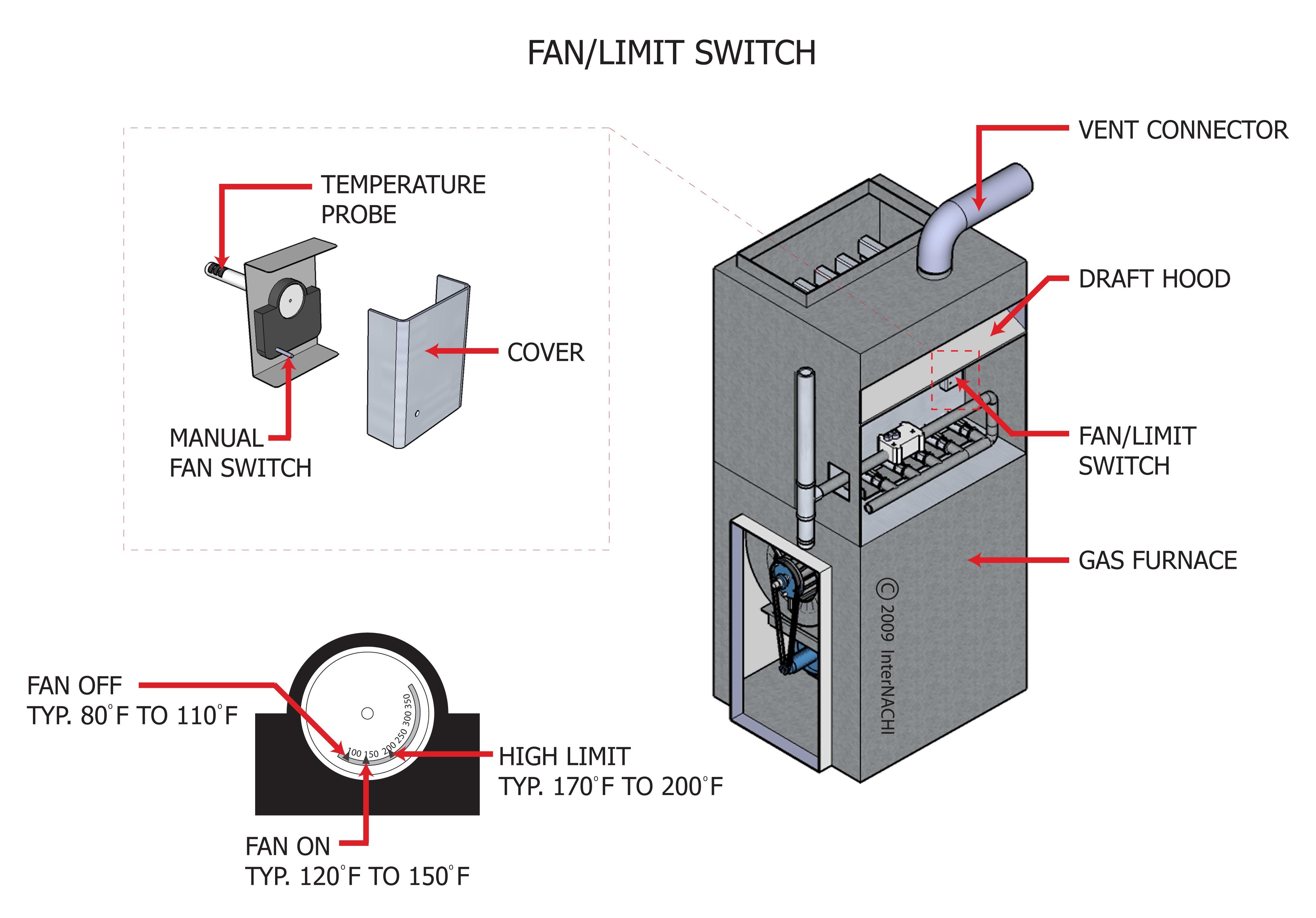 Fan limit switch.