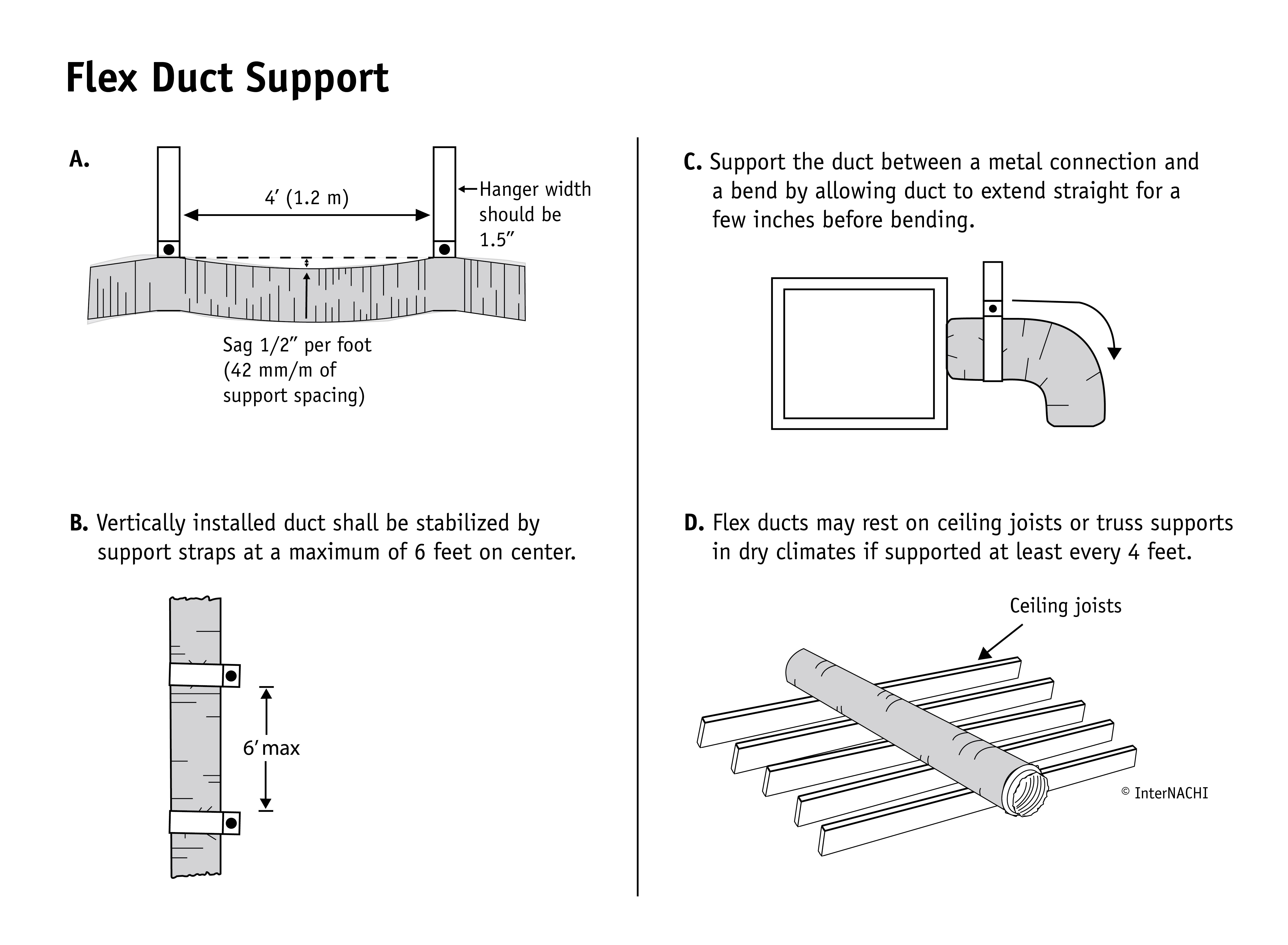 Flex duct support.