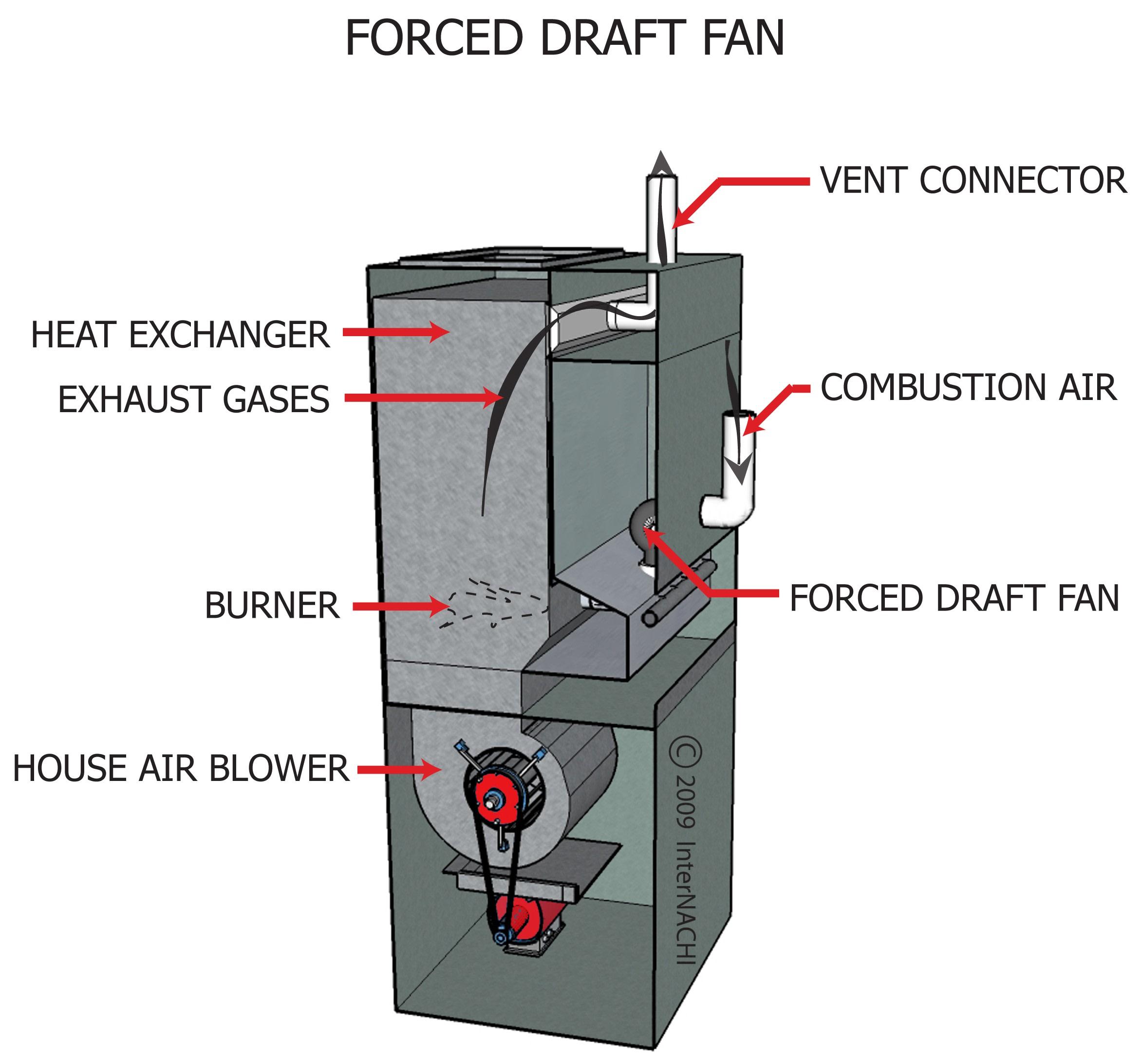 Forced draft fan.