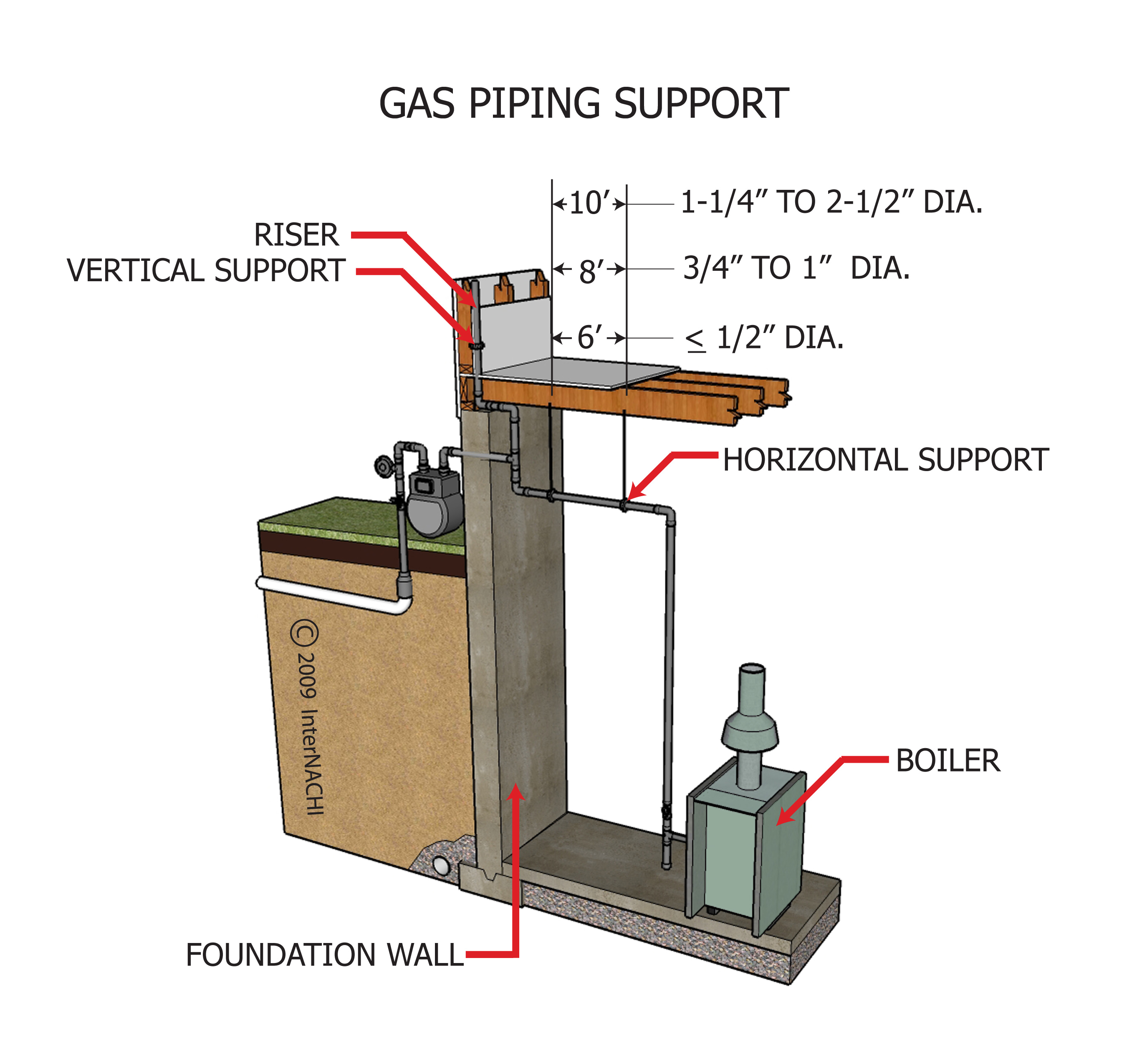 Gas piping support.