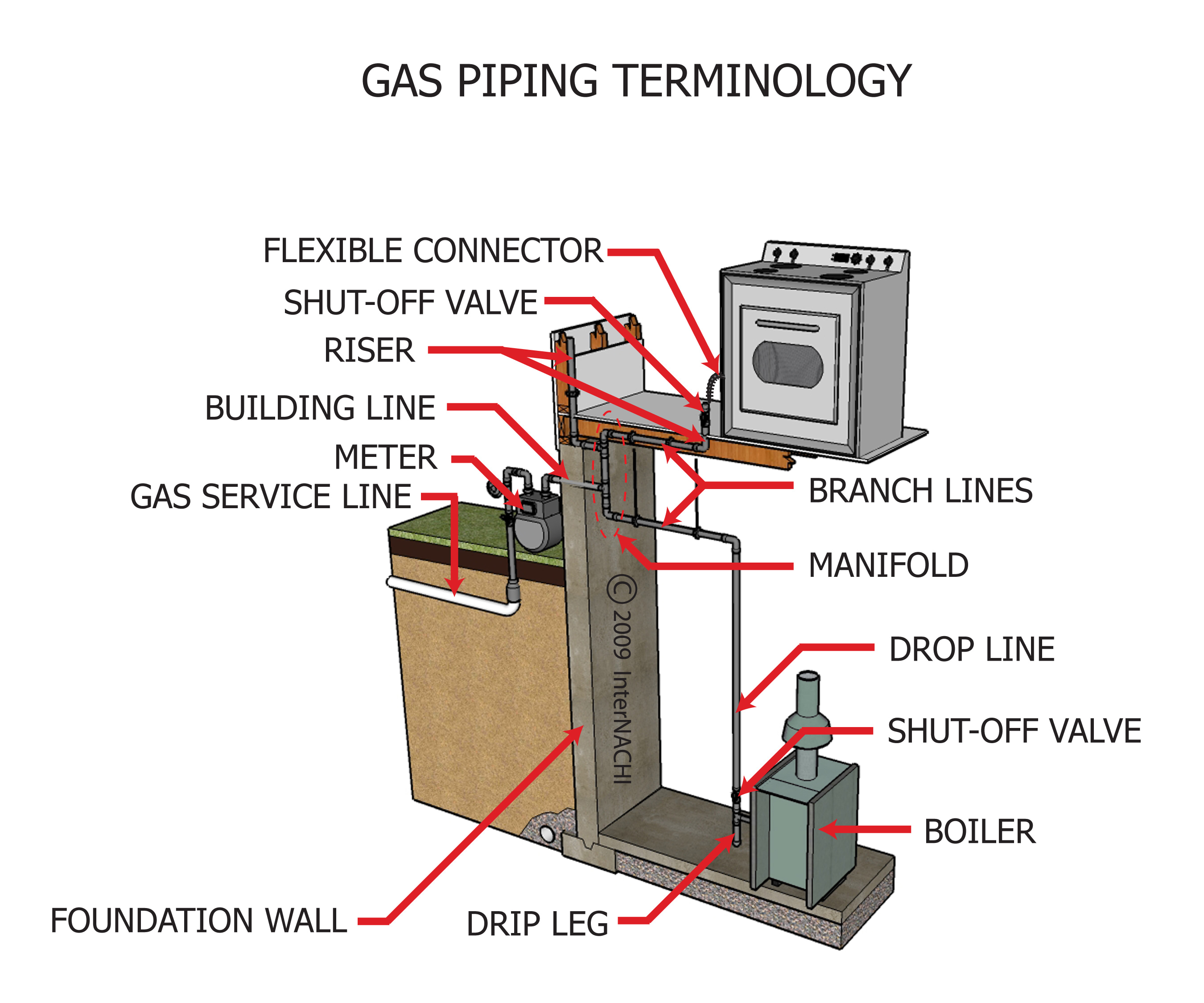 Gas piping terminology.