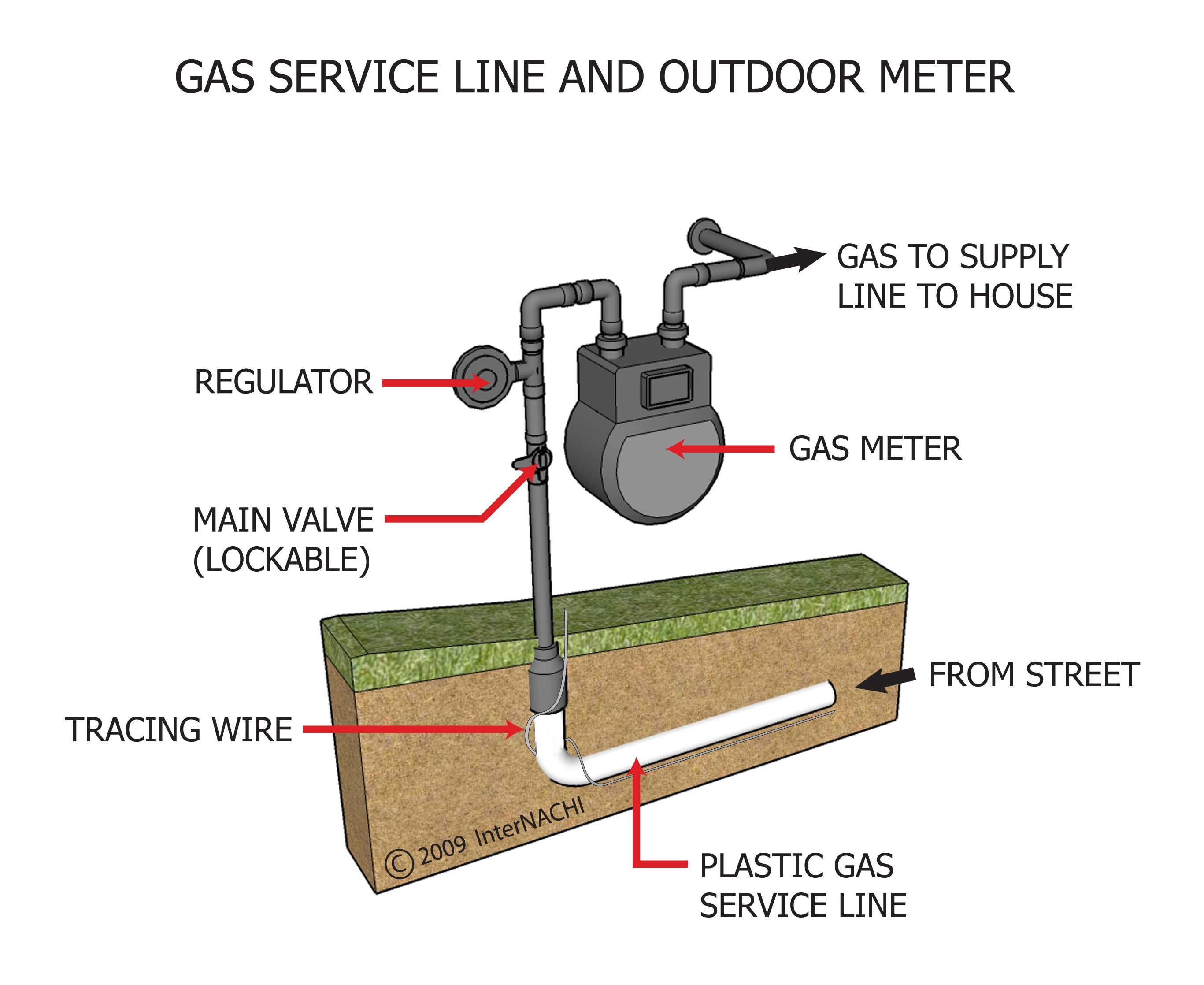 Outdoor Natural Gas Line