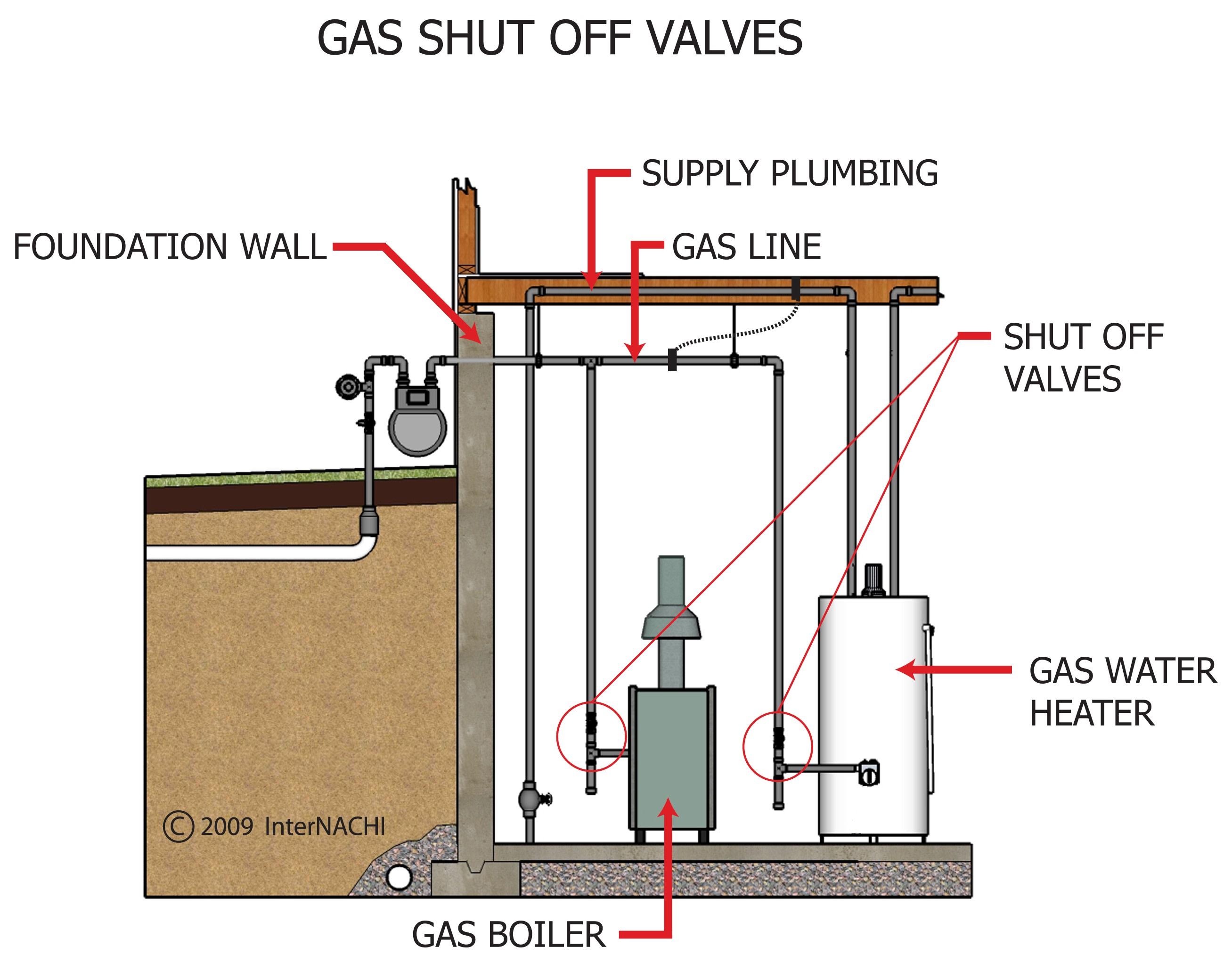 Gas shut off valves.