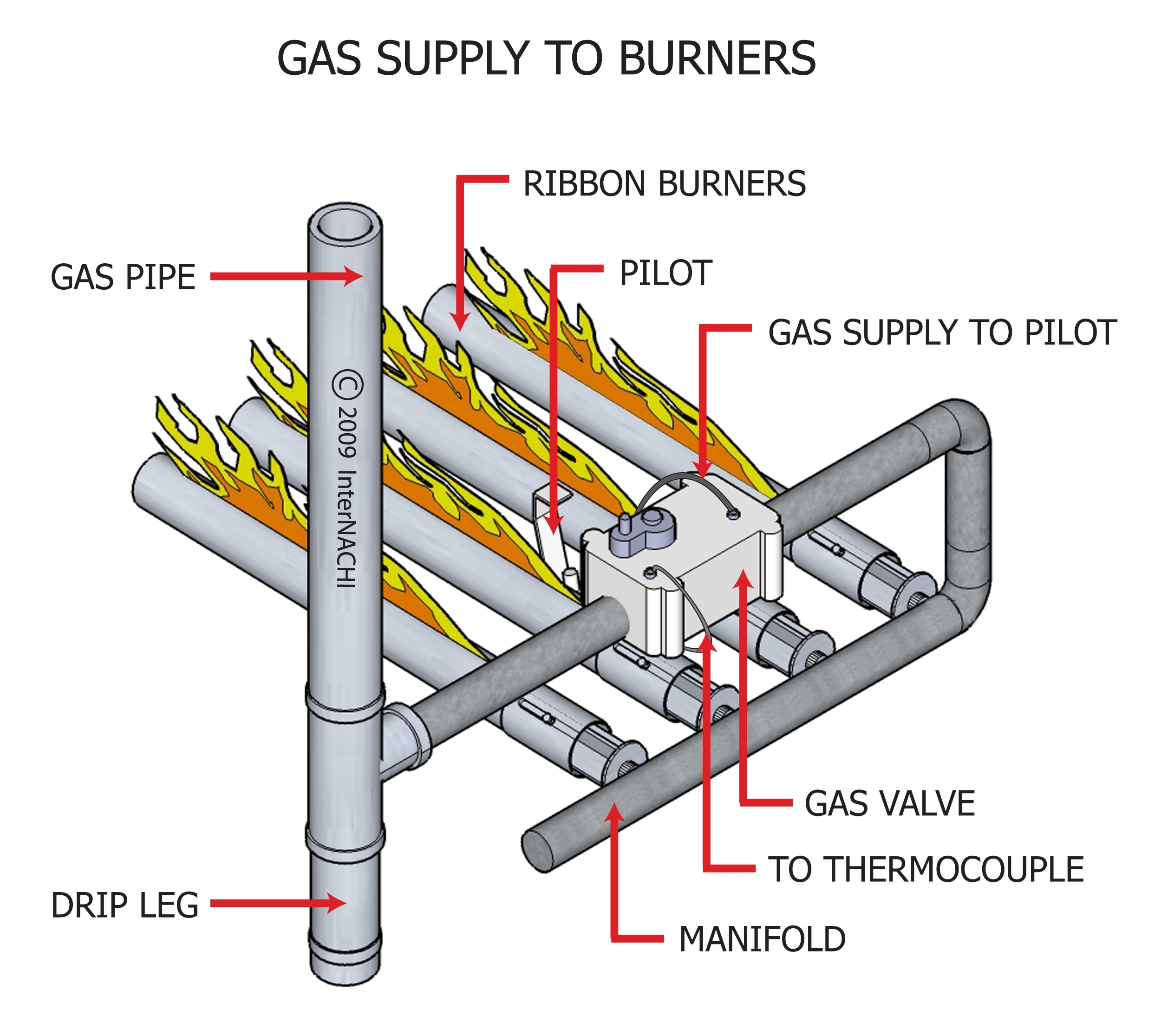 Gas supply to burners.