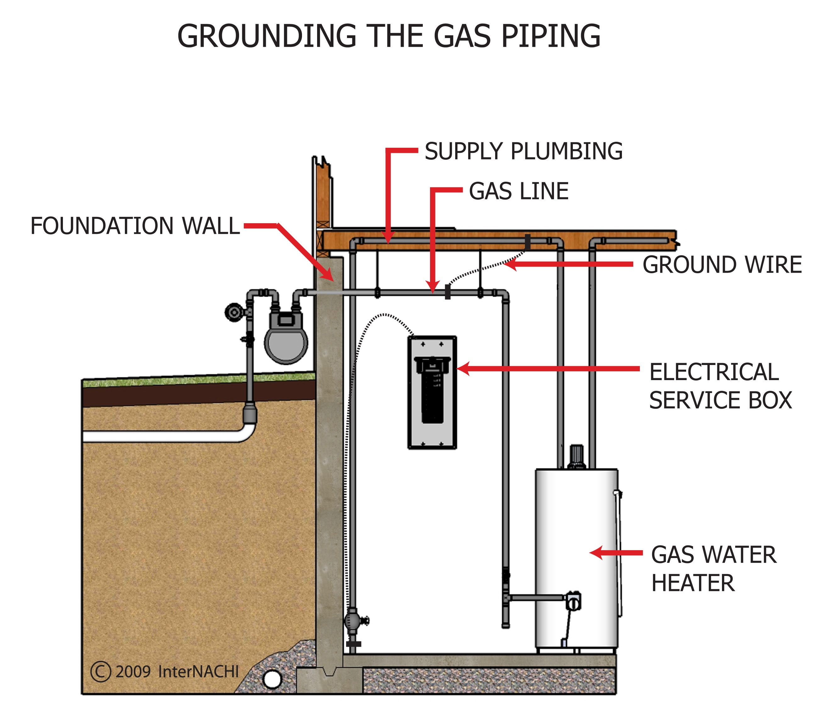 Grounding the gas piping.