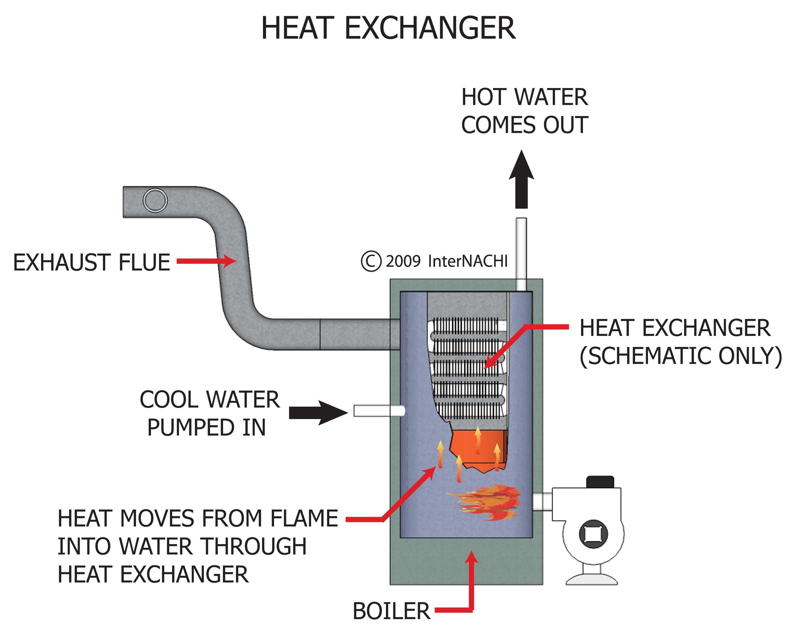Heat exchanger.