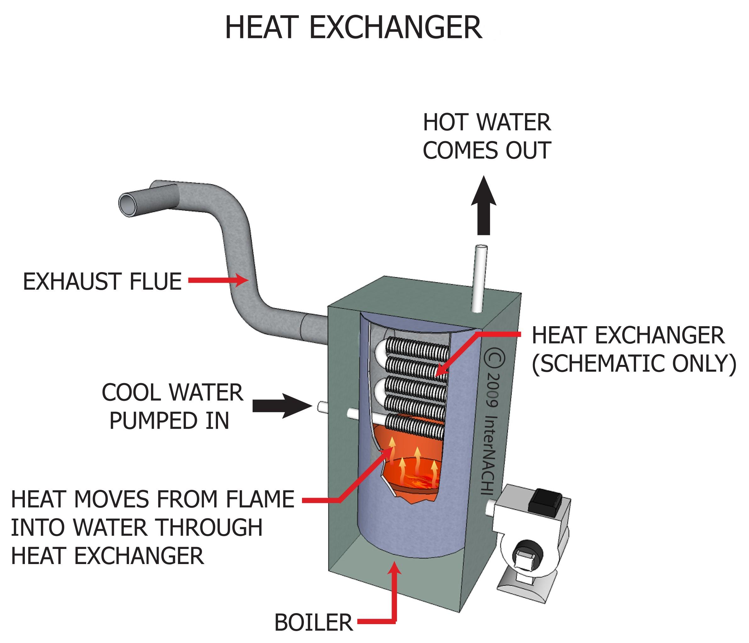 Heat Exchanger For Bryant Furnace Images