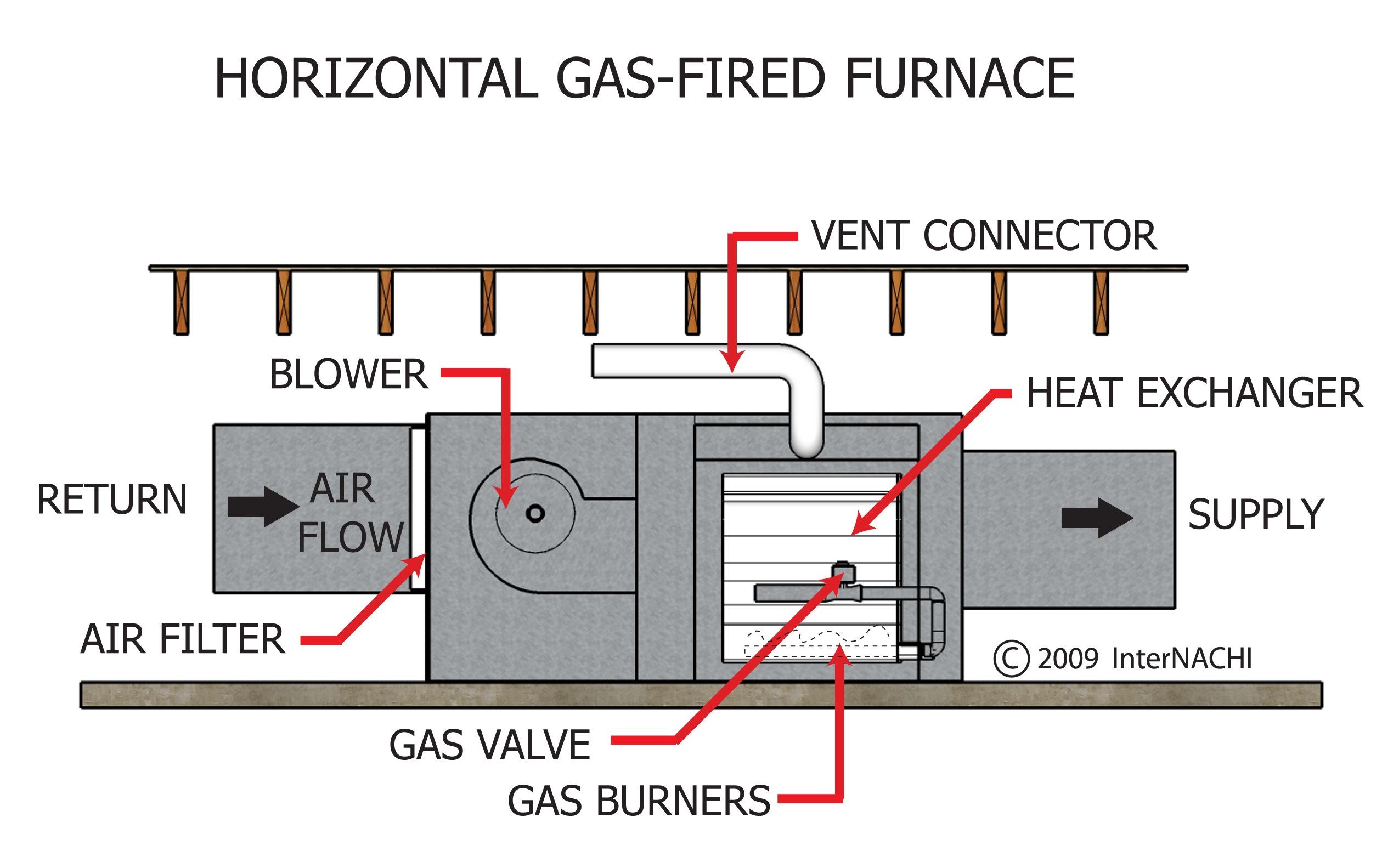 Rheem Horizontal Gas Furnace Older Wiring Diagram Old Diagrams York 2550x1583