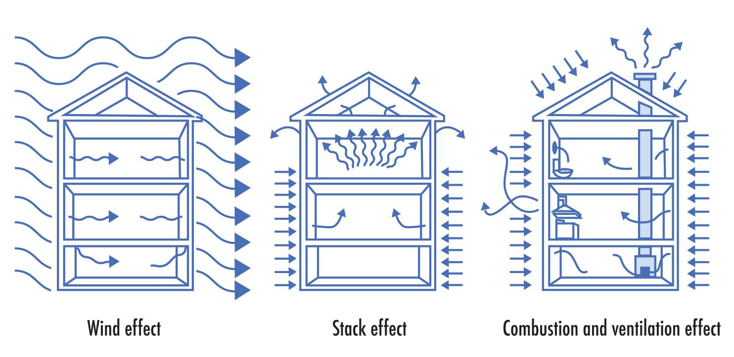 Air pressure inside a home.