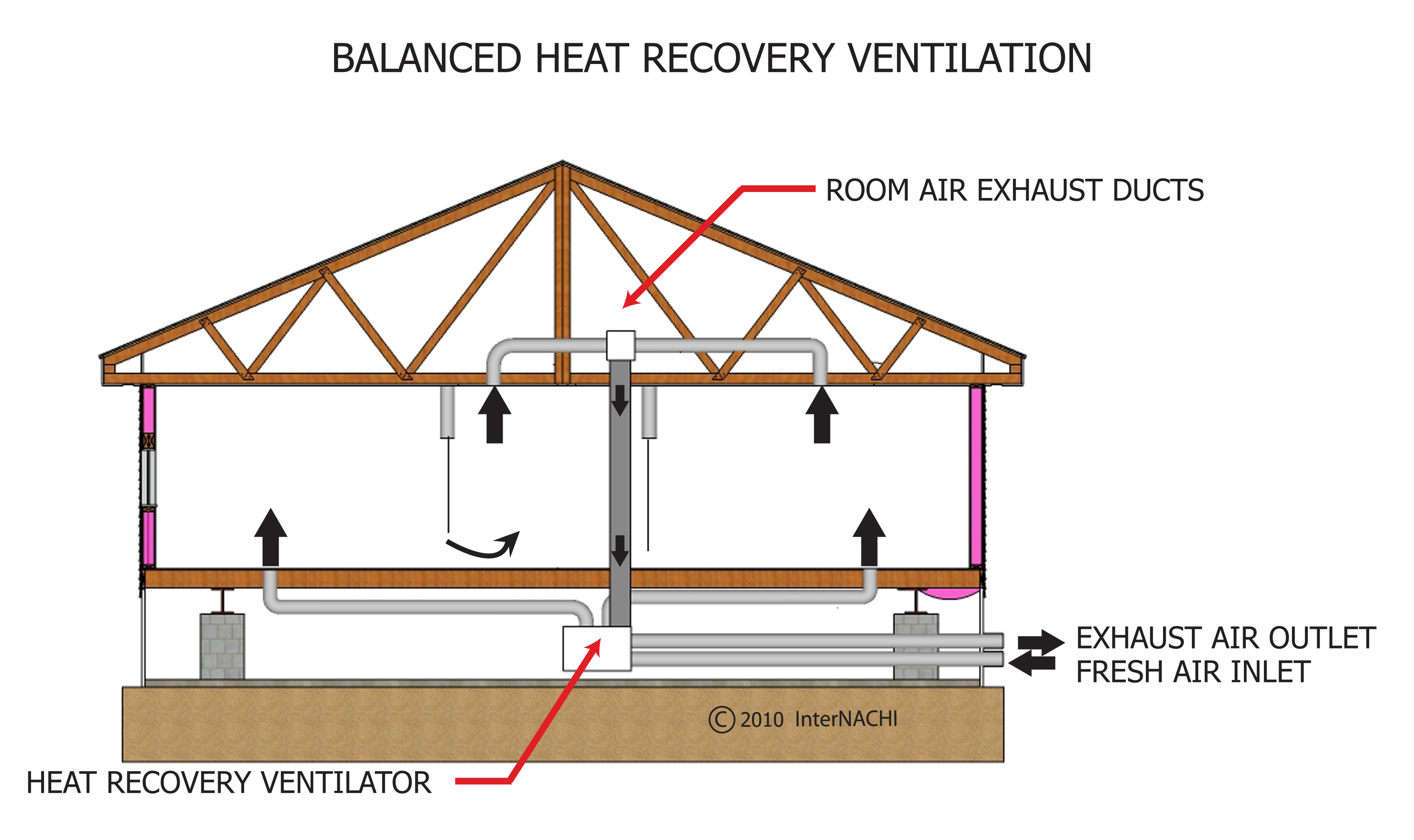 Balanced heat recovery ventilation.