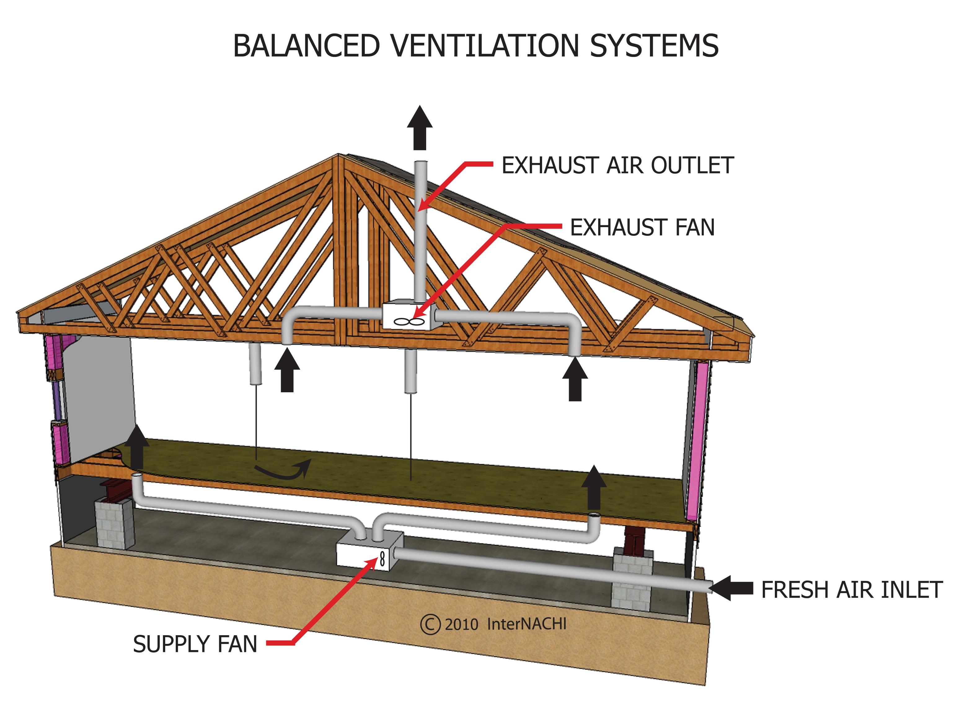 Balanced ventilation system.