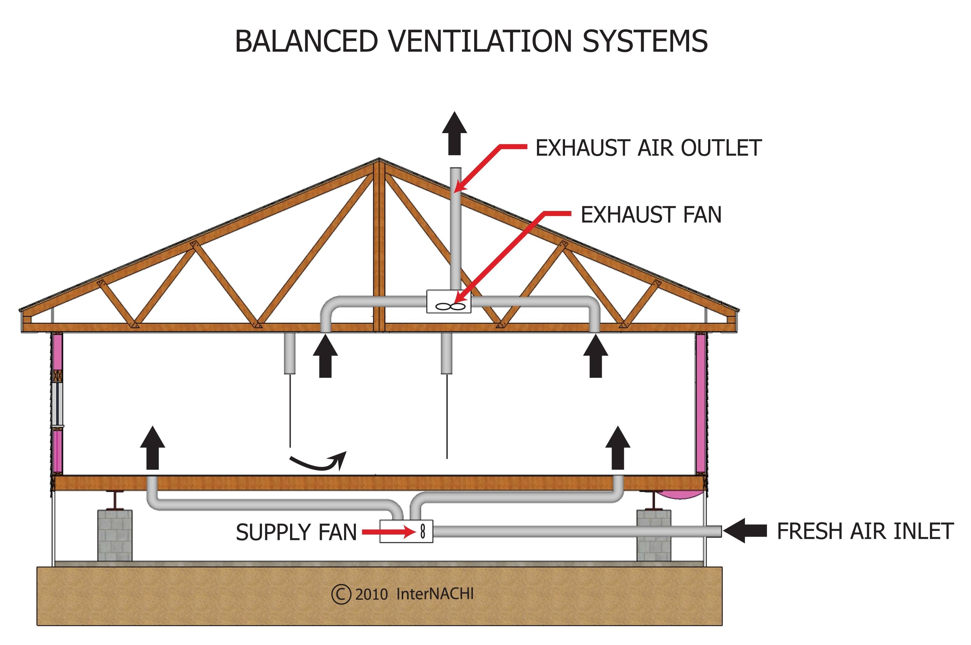 balanced ventilation..> 2010 06 13 13:47 601K #B4171A