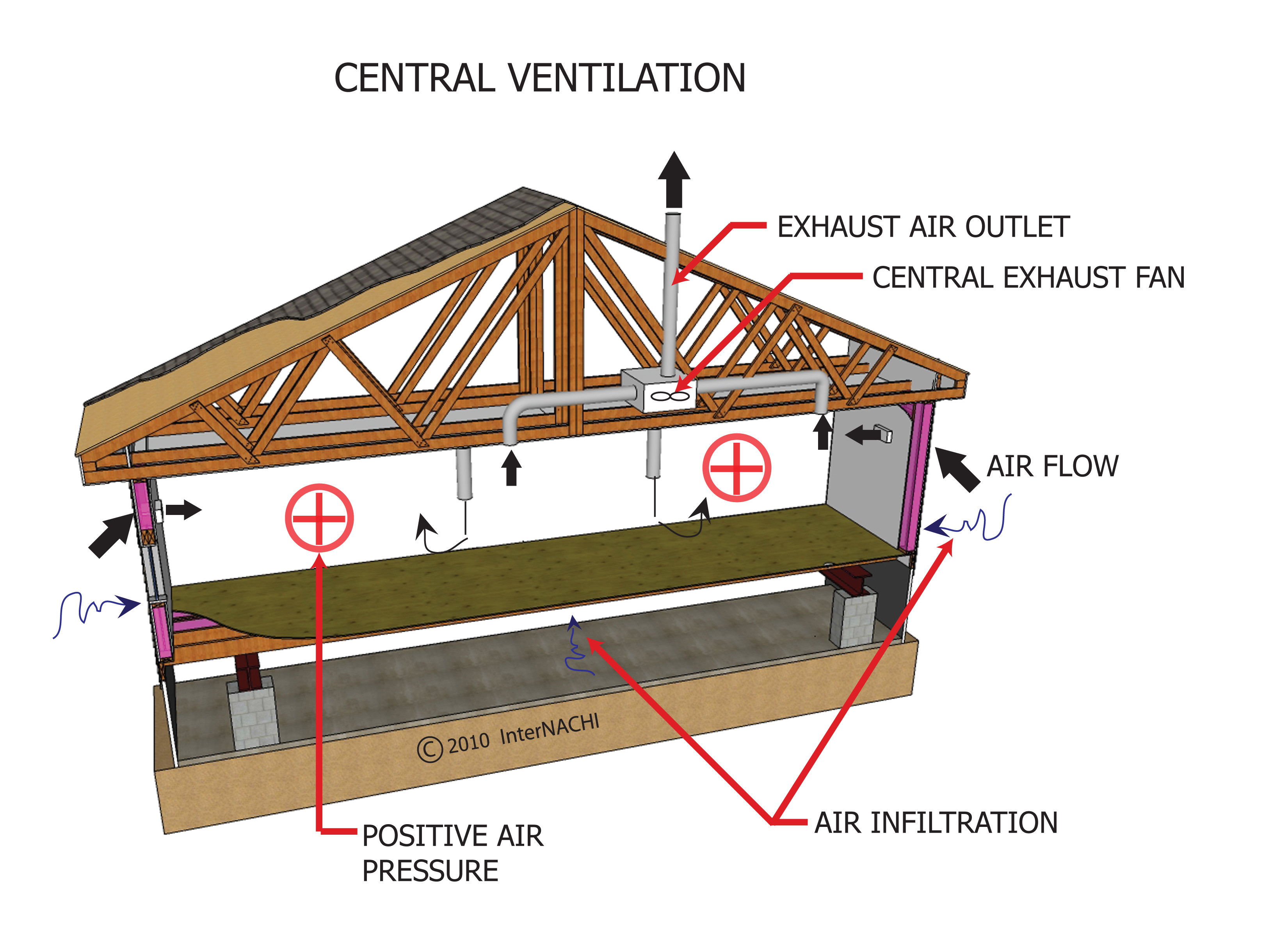Central ventilation.