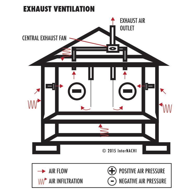 Exhaust ventilation.
