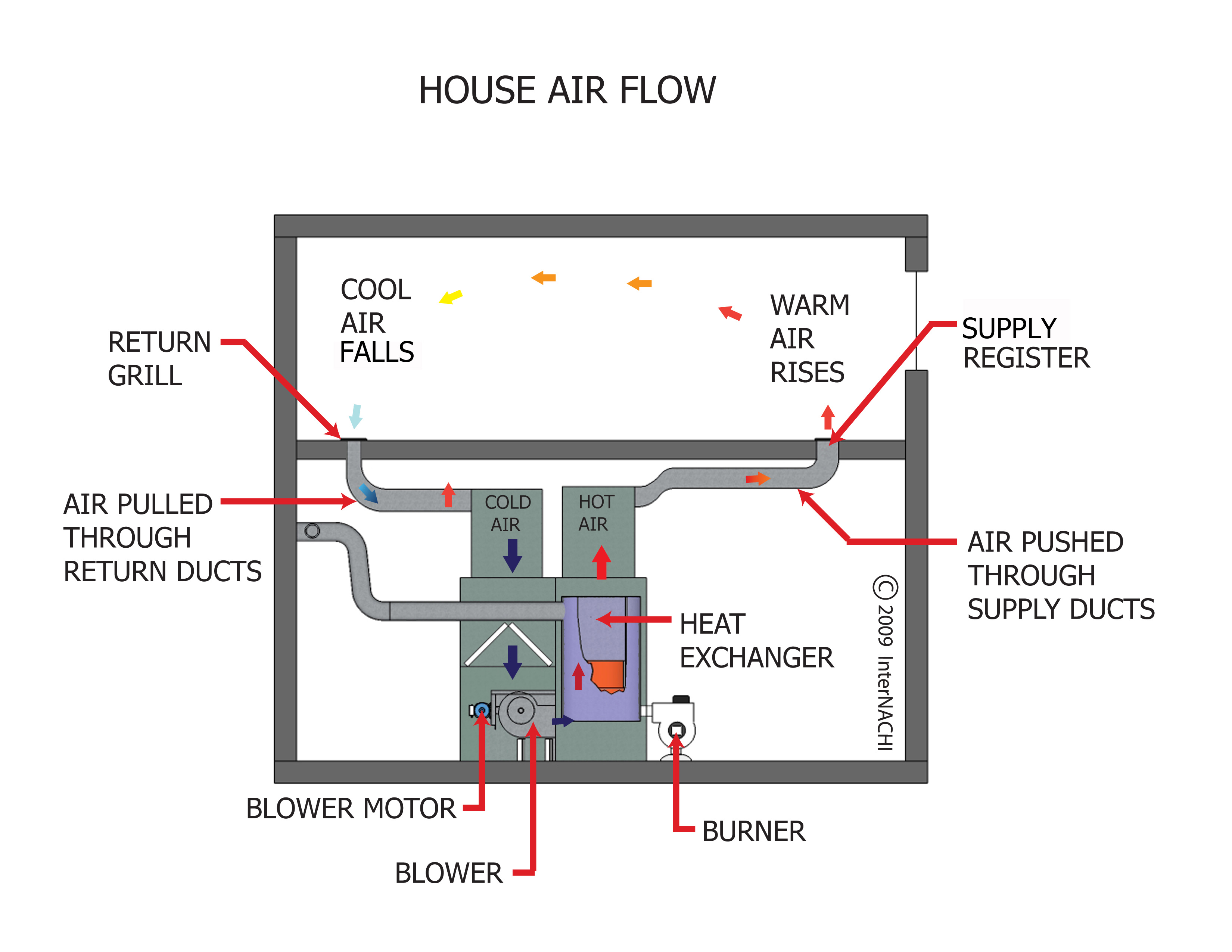 House Air Flow Diagram on house fan wiring diagram