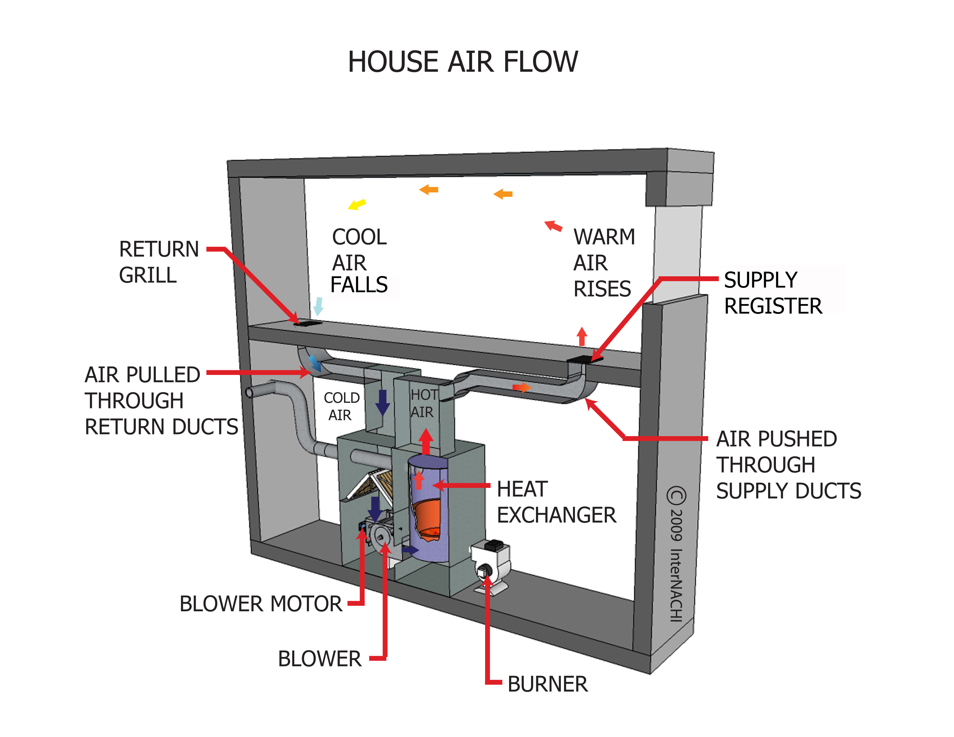 Internachi inspection graphics library hvac ventilation for Home air circulation