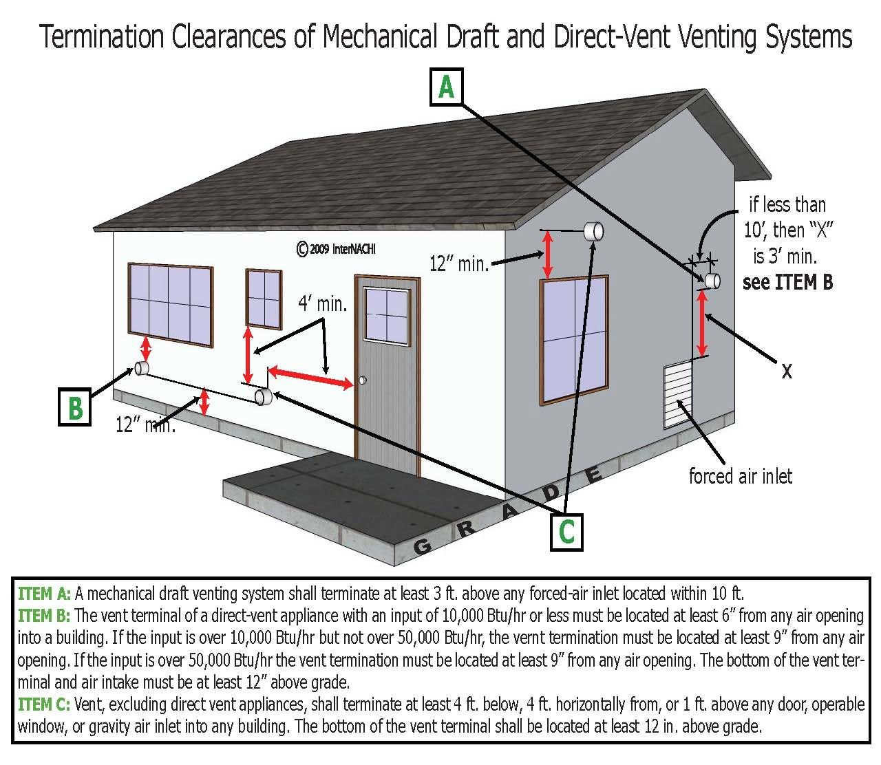 HVAC venting temination clearances.