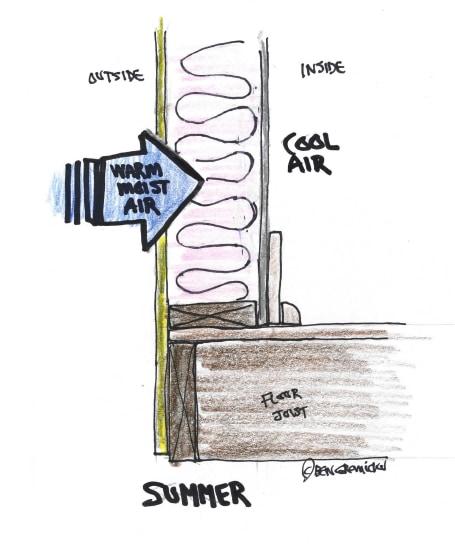 Summer moisture movement.
