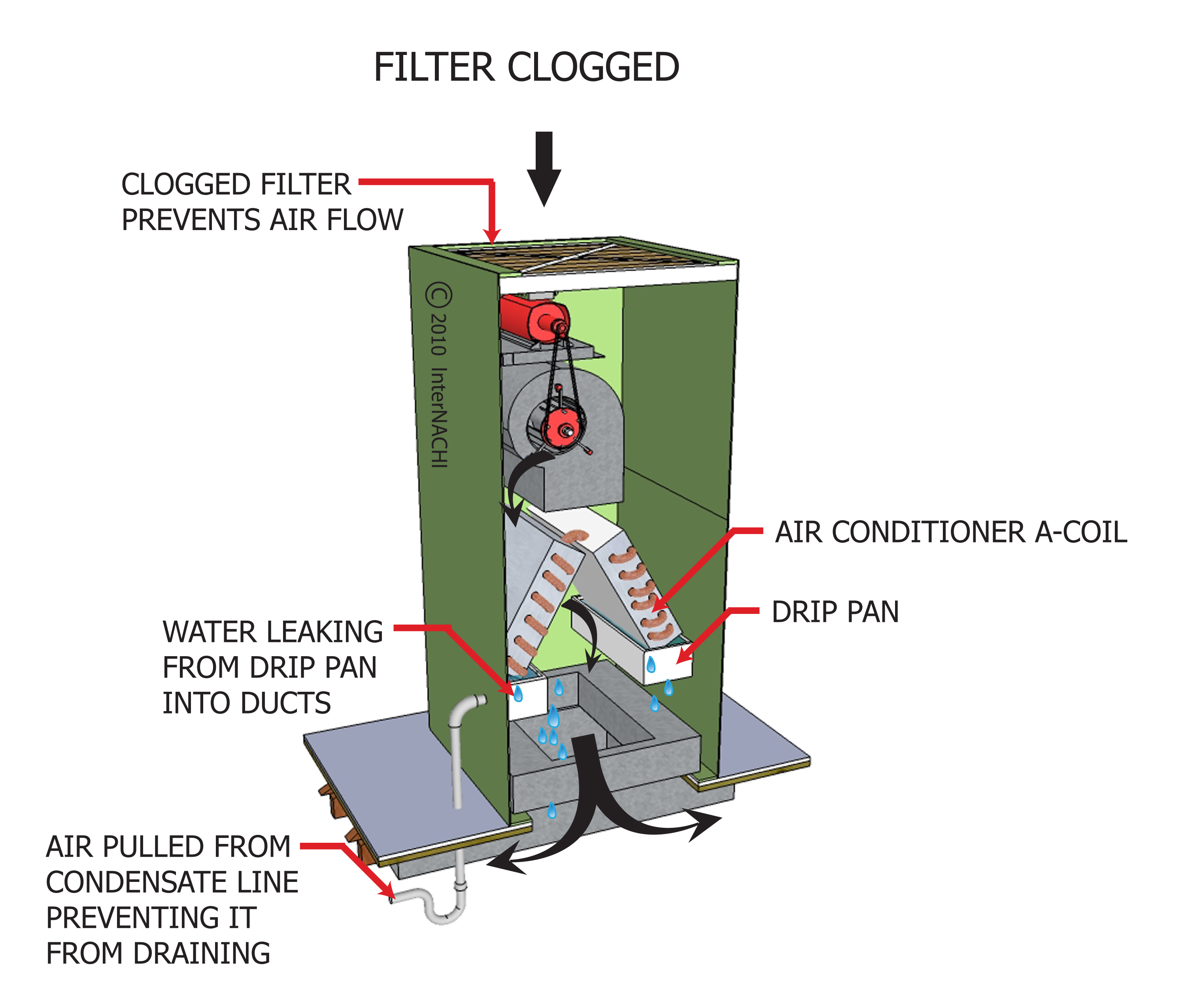 Clogged filter.