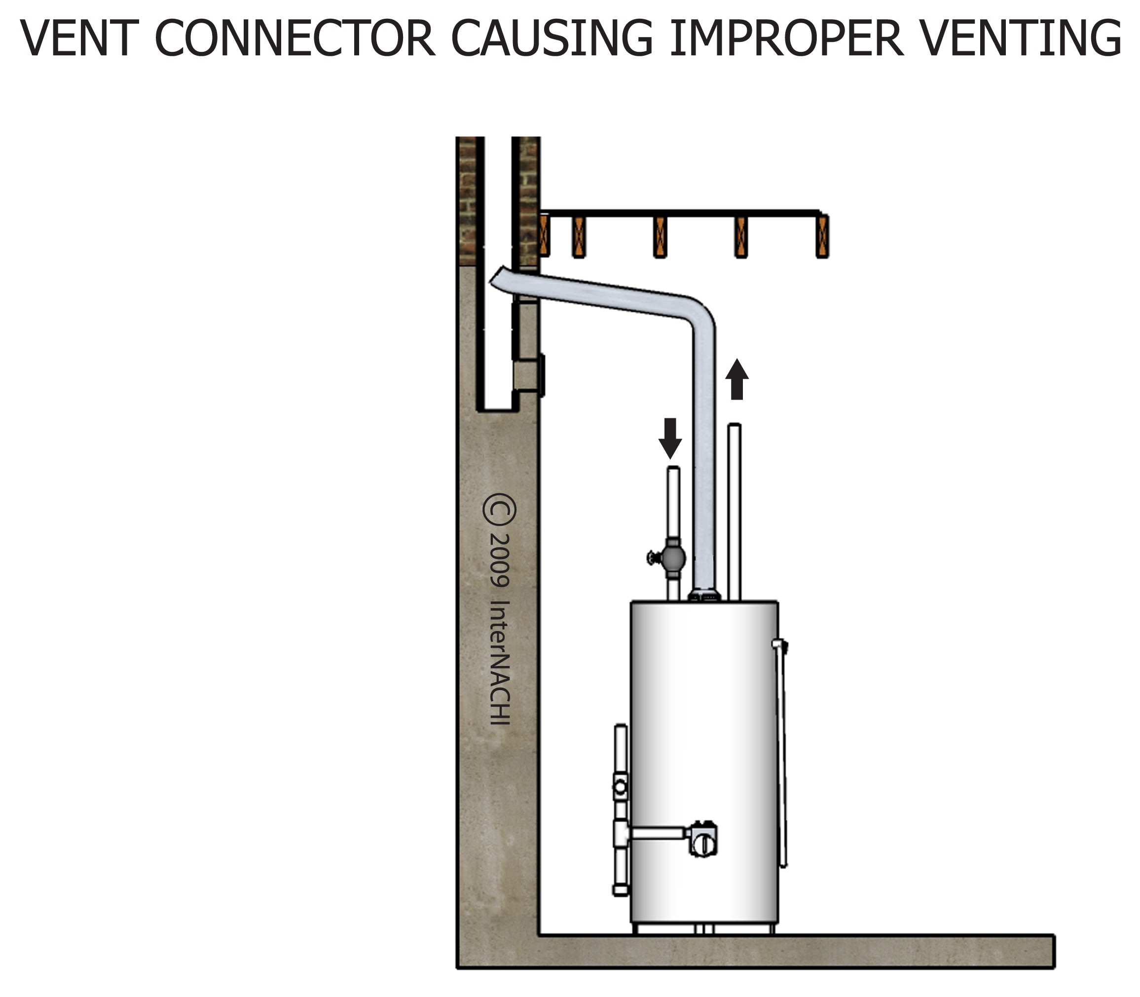 Improper vent connector.