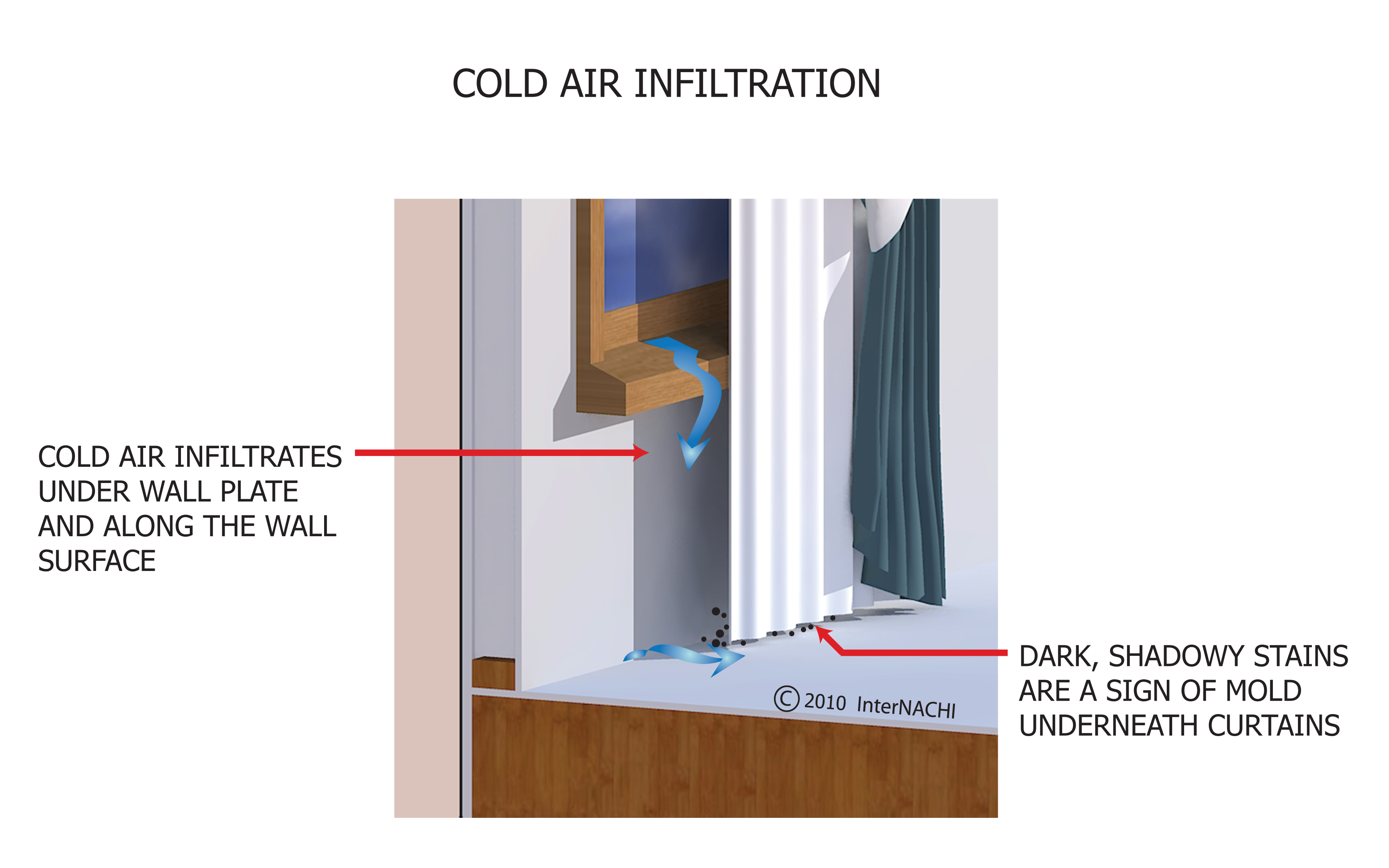 Cold air infiltration.