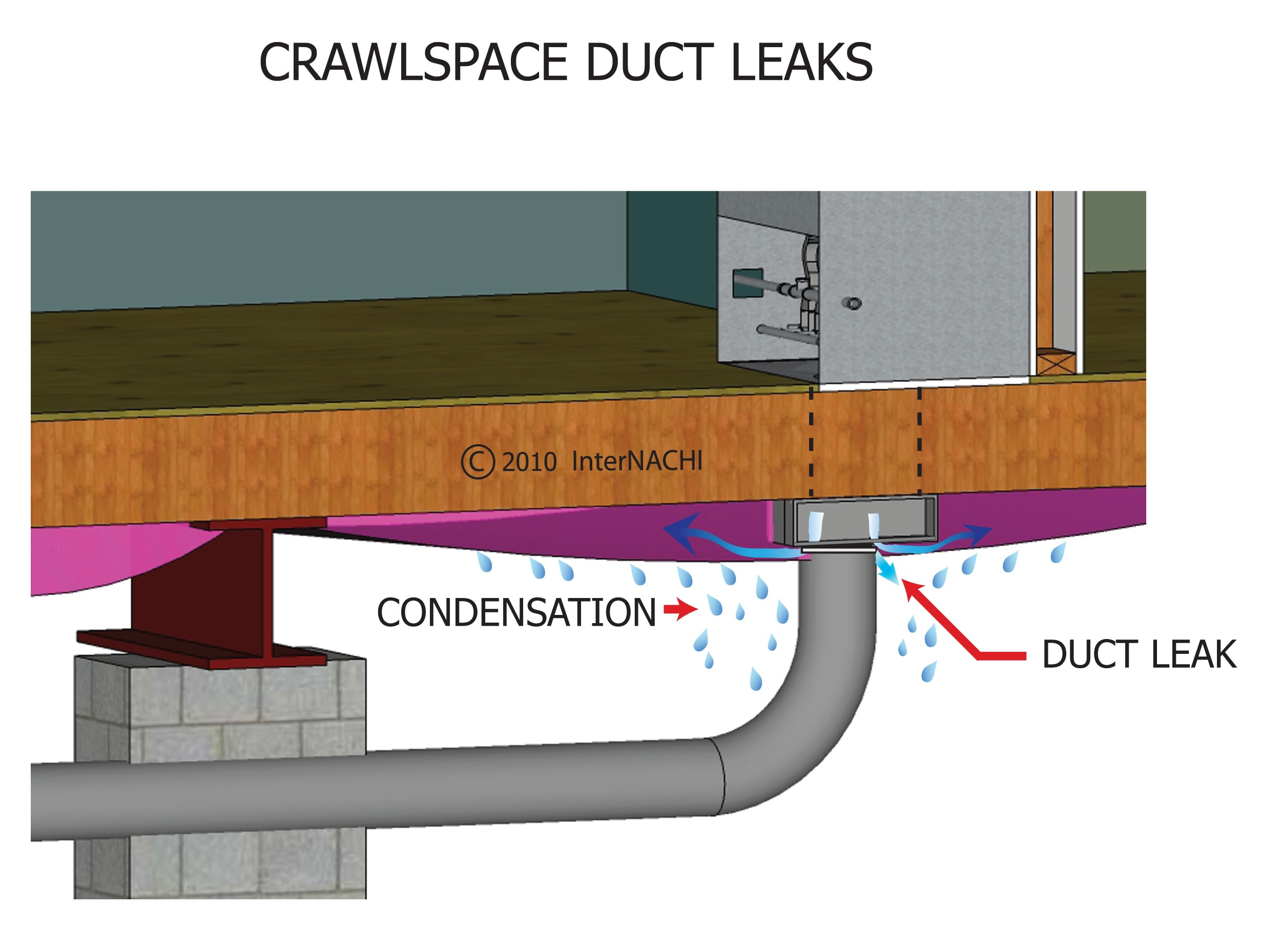 Crawlspace duct leaks.